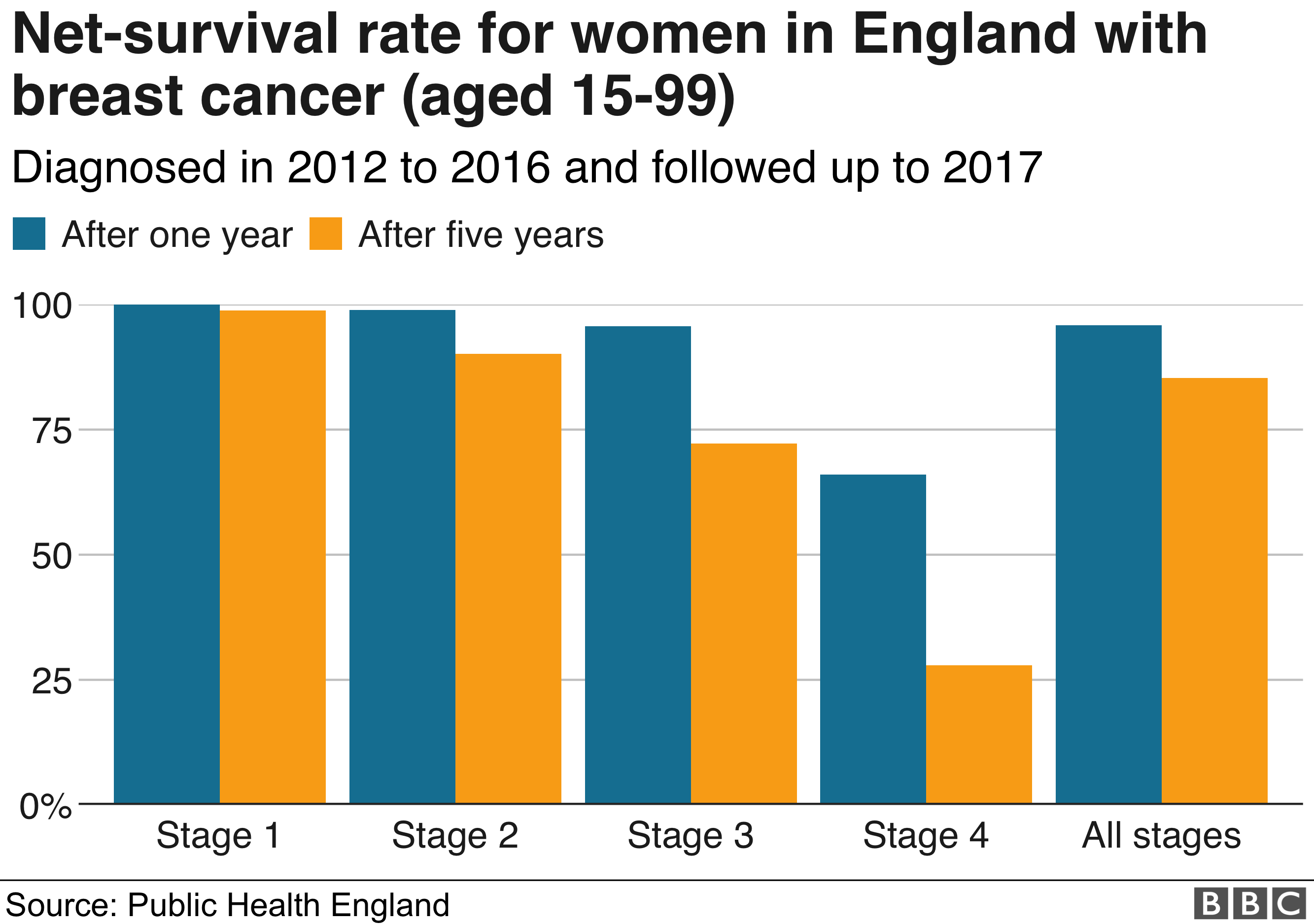 Chart showing the net-survivor rate for women in England diagnosed with breast cancer