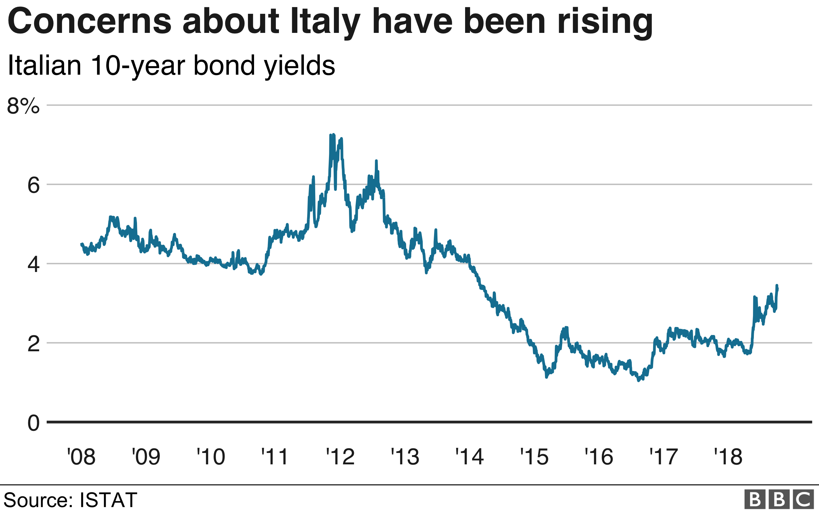 Italy bond yield graphic