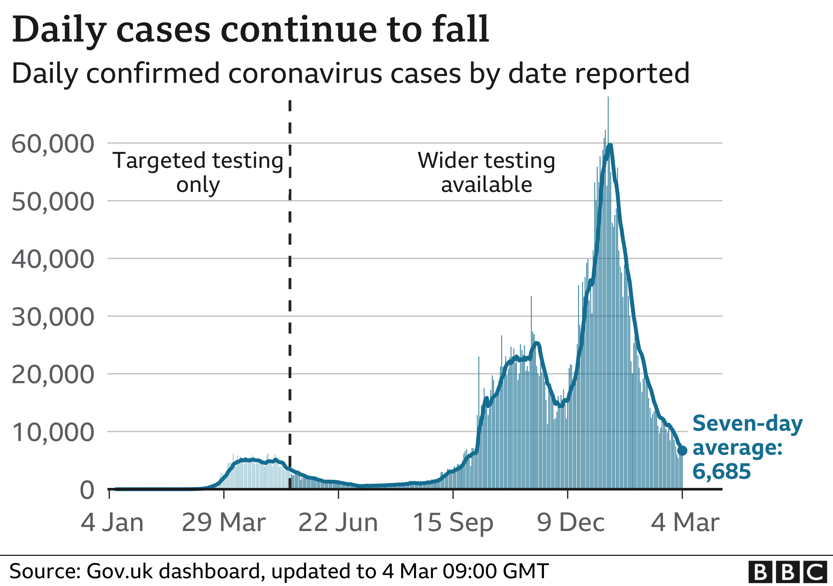 Chart showing cases continuing to decline