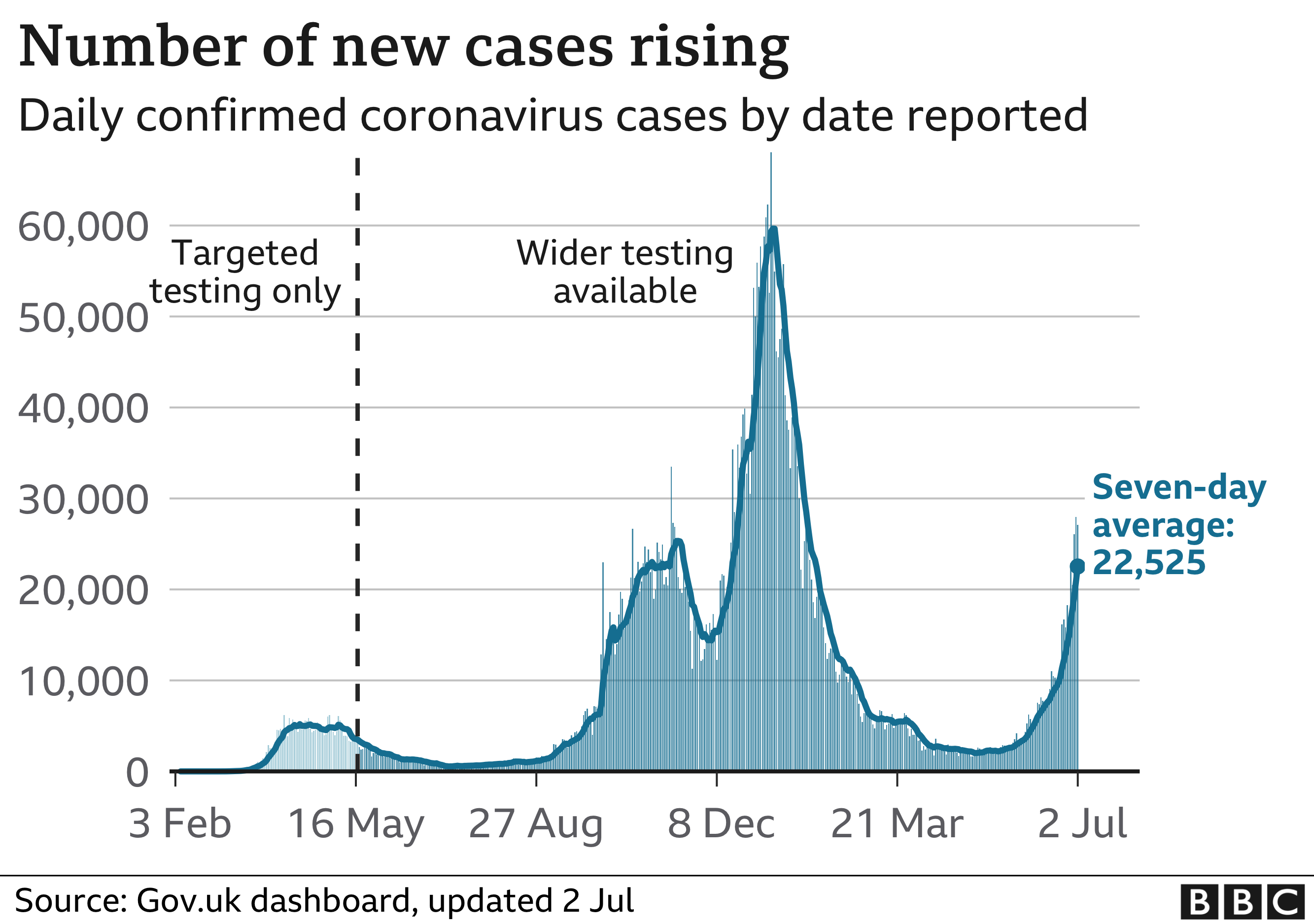 Chart showing that the number of cases are now rising again