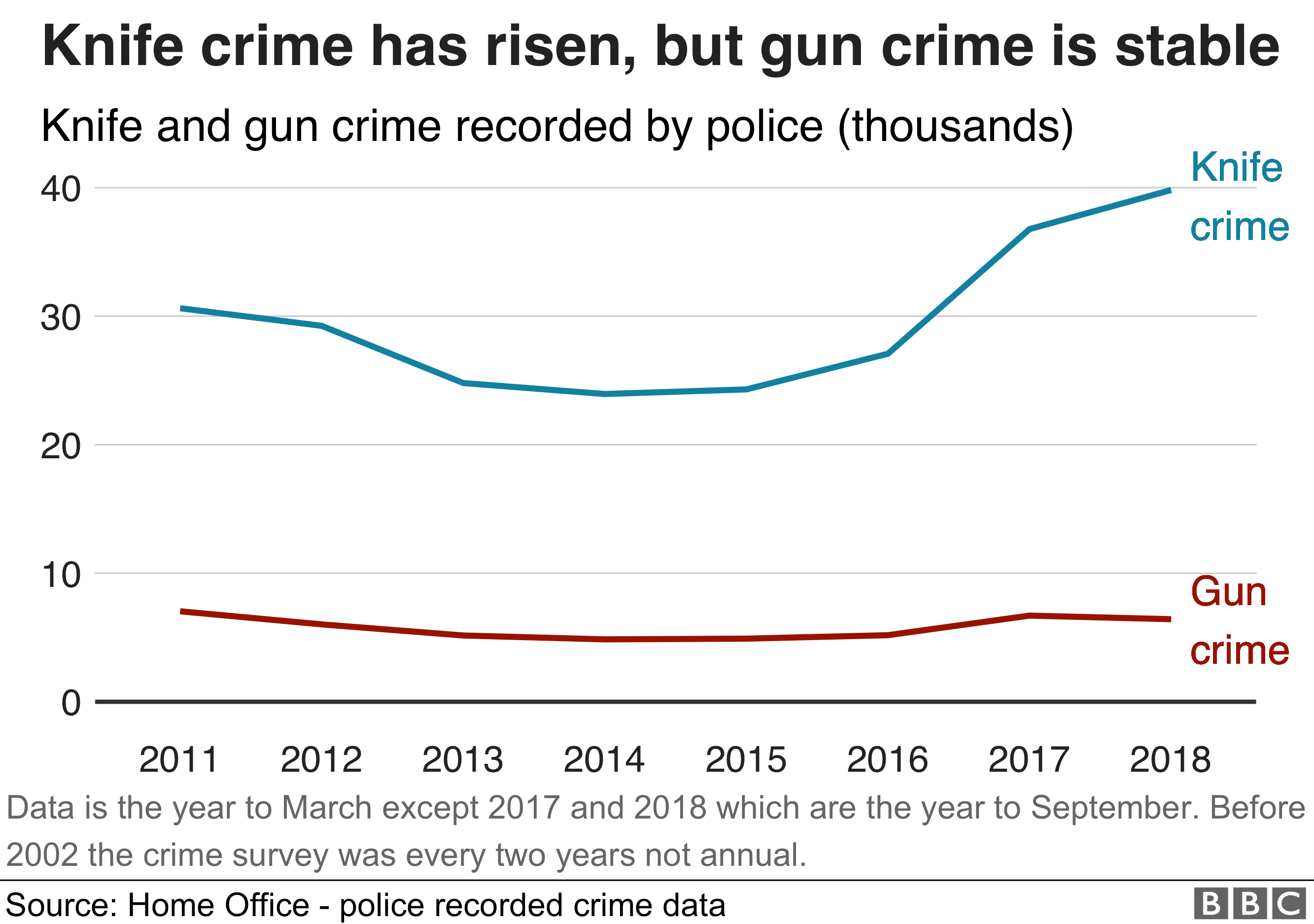 A chart showing the rise in knife crime