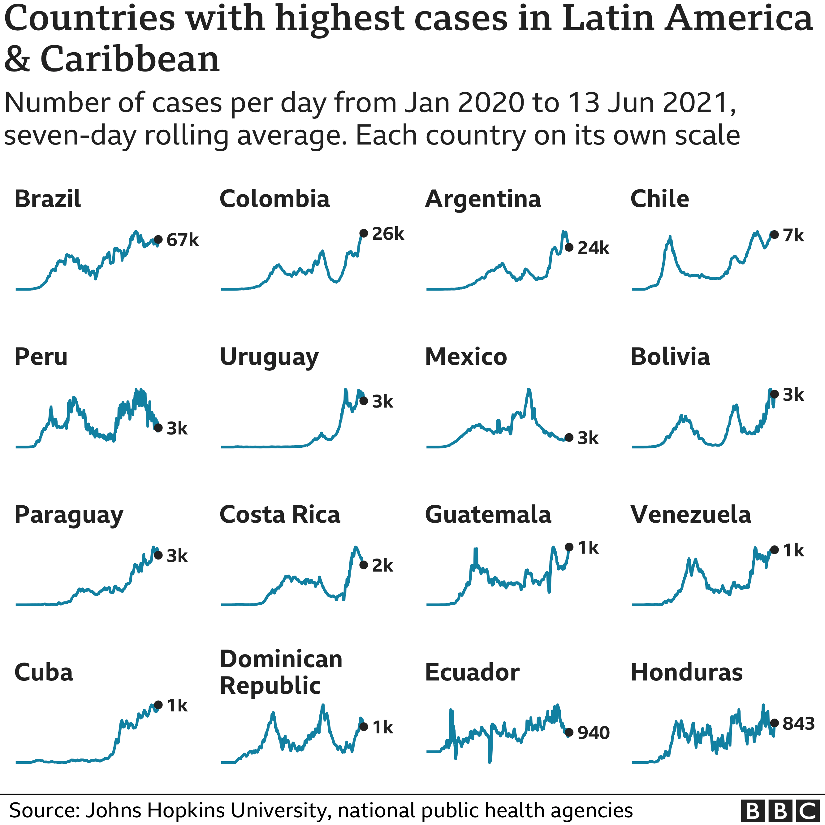 Graphs of countries with the highest cases in Latin America & Caribbean, showing Brazil being the worst