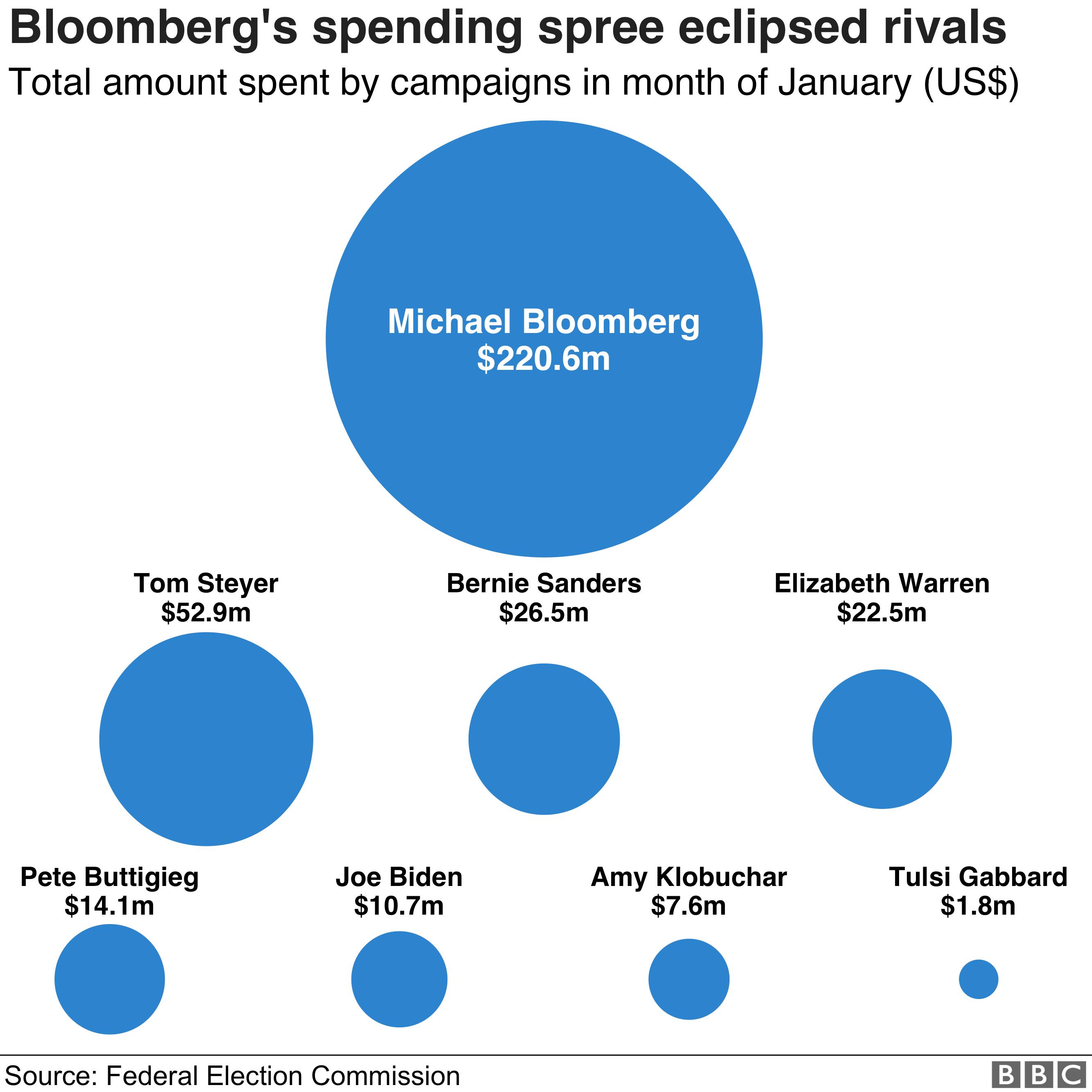 Democratic candidates spending, January 2020
