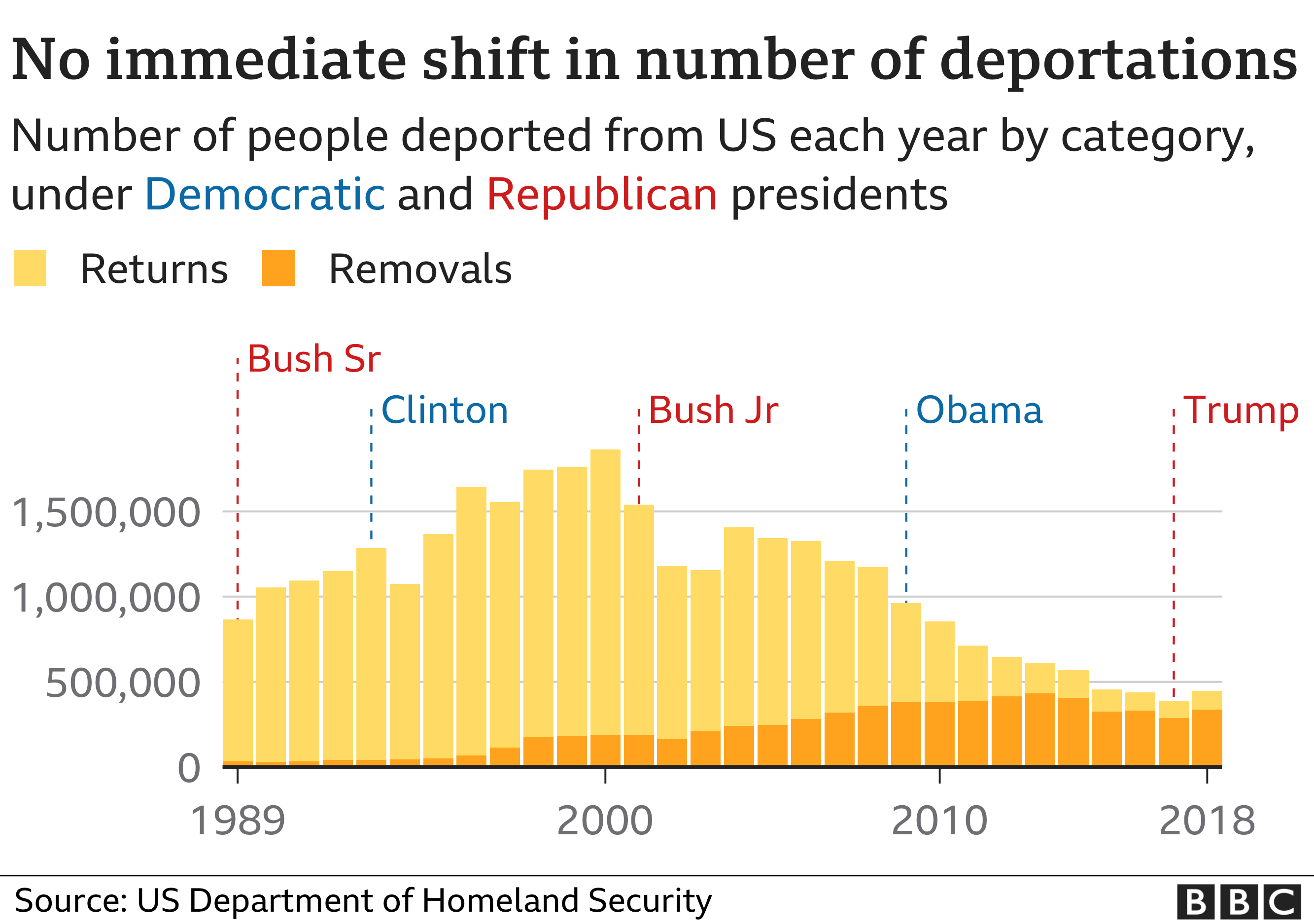 No immediate shift in number of deportations