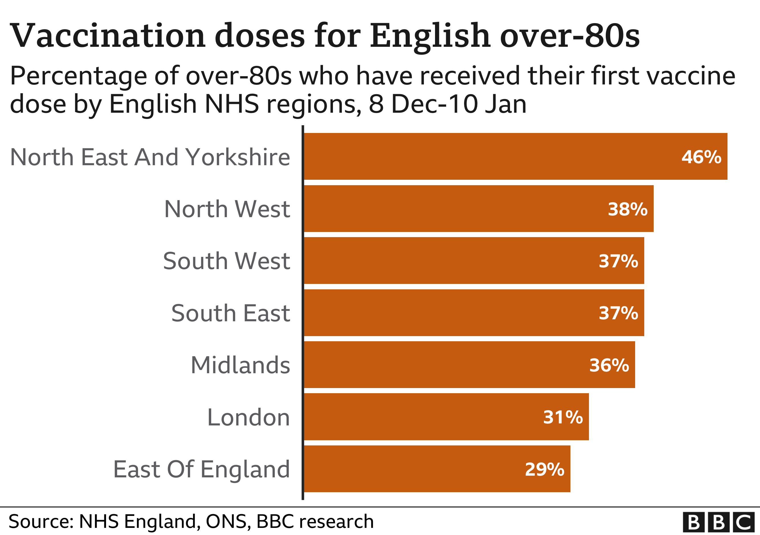 Chart showing number of over-80s to have received first dose of vaccine in England, by region