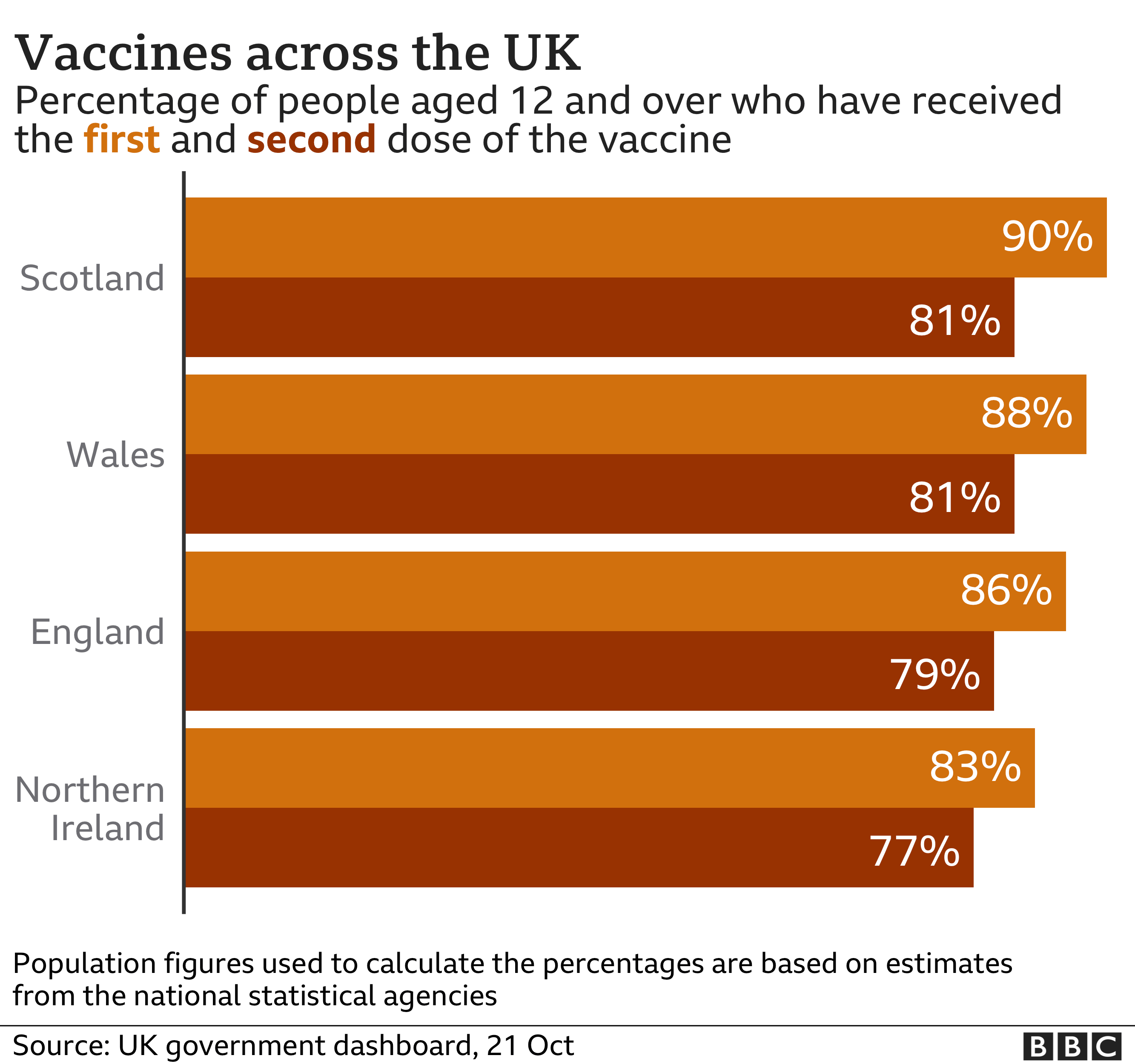 Chart of vaccine take up by UK nation - 90% of those aged 12 and over in Scotland have had at least one dose, compared with 88% in Wales, 86% in England and 83% in Northern Ireland