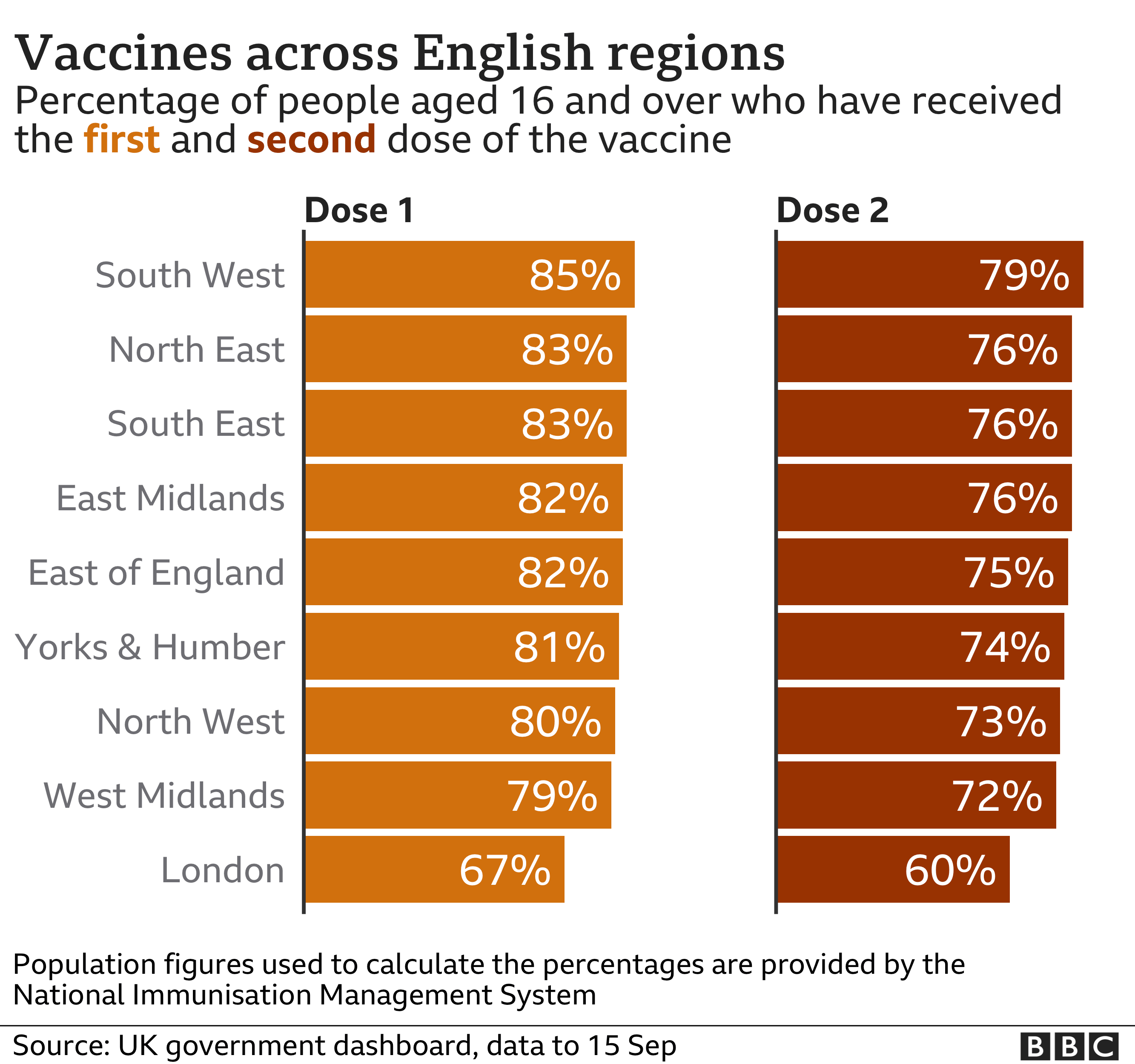 Chart of vaccine take up by English region - 85% of those aged 16 or over in the South West have received one dose of the vaccine, compared with 67% in London
