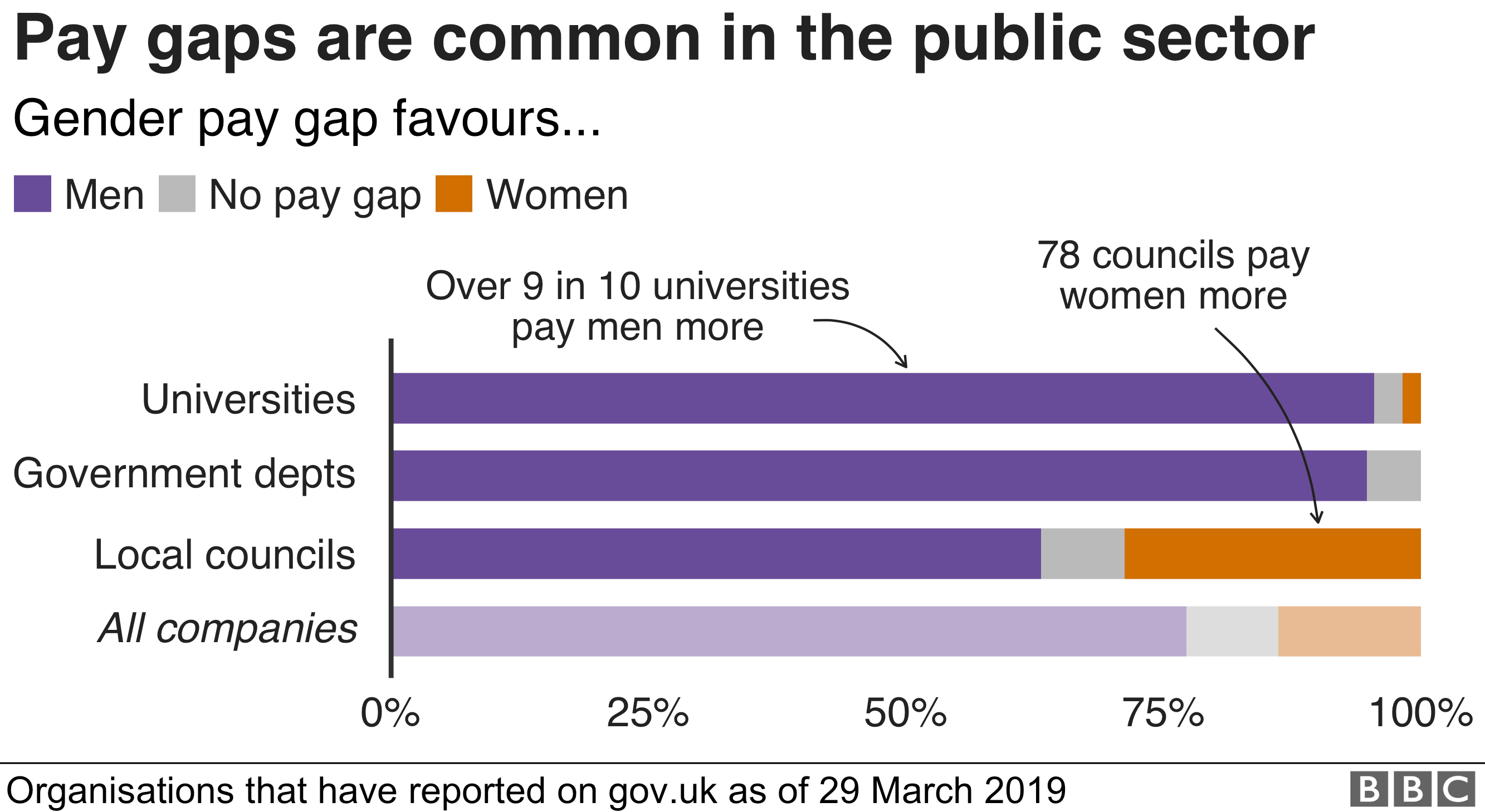 Chart showing that many public sector bodies pay men more than women