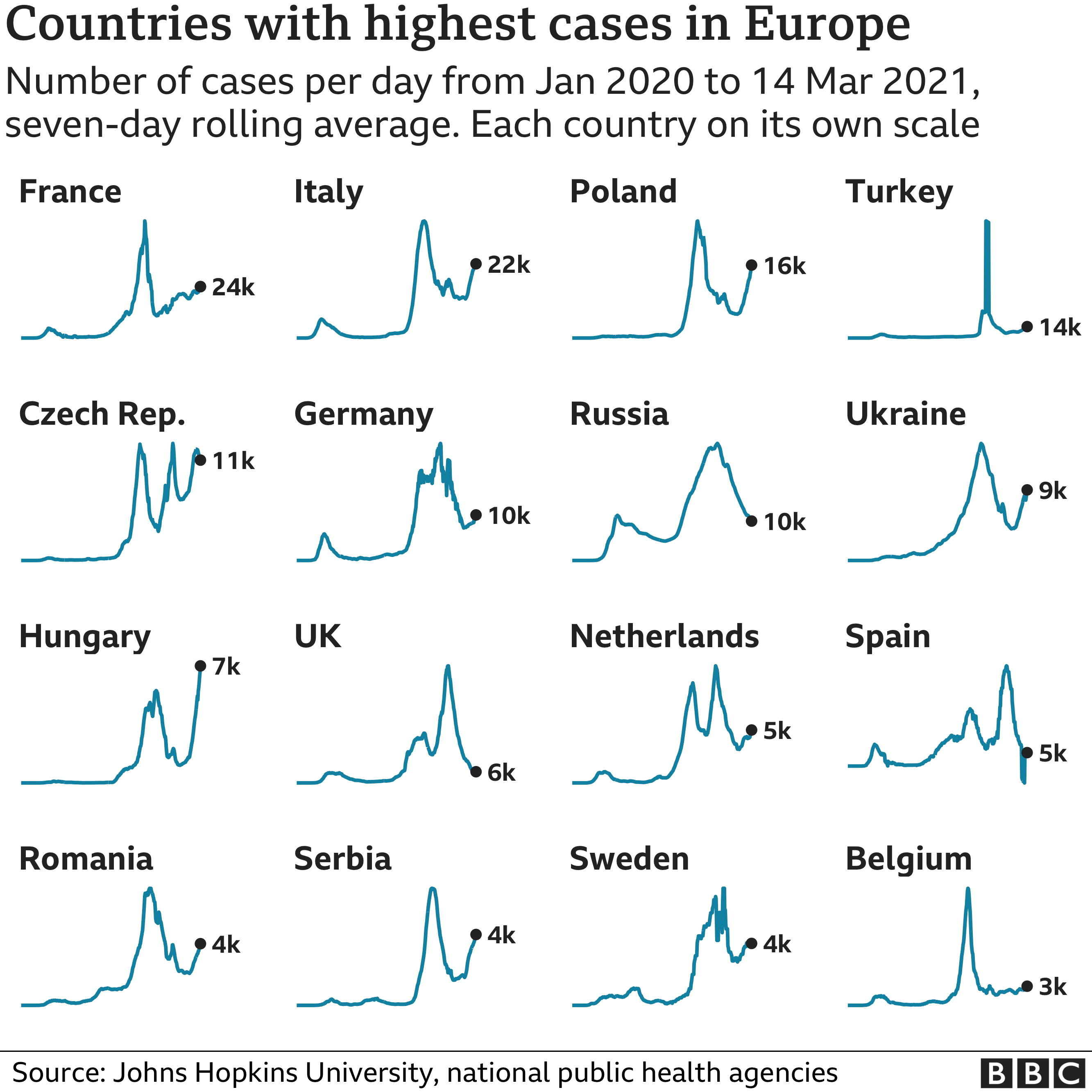 Chart showing the countries in Europe with the highest average number of cases in the last week. Updated 15 March.