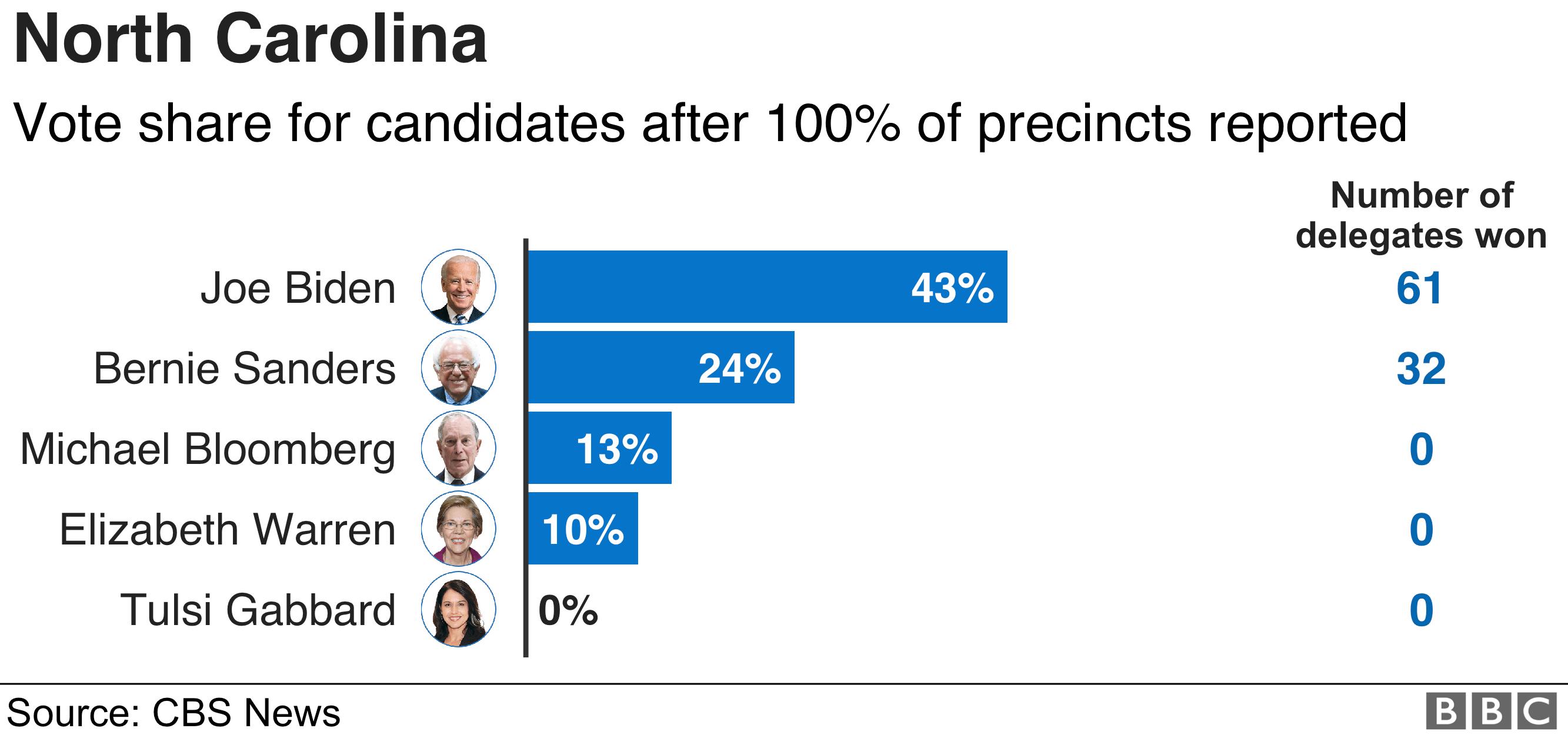 North Carolina results