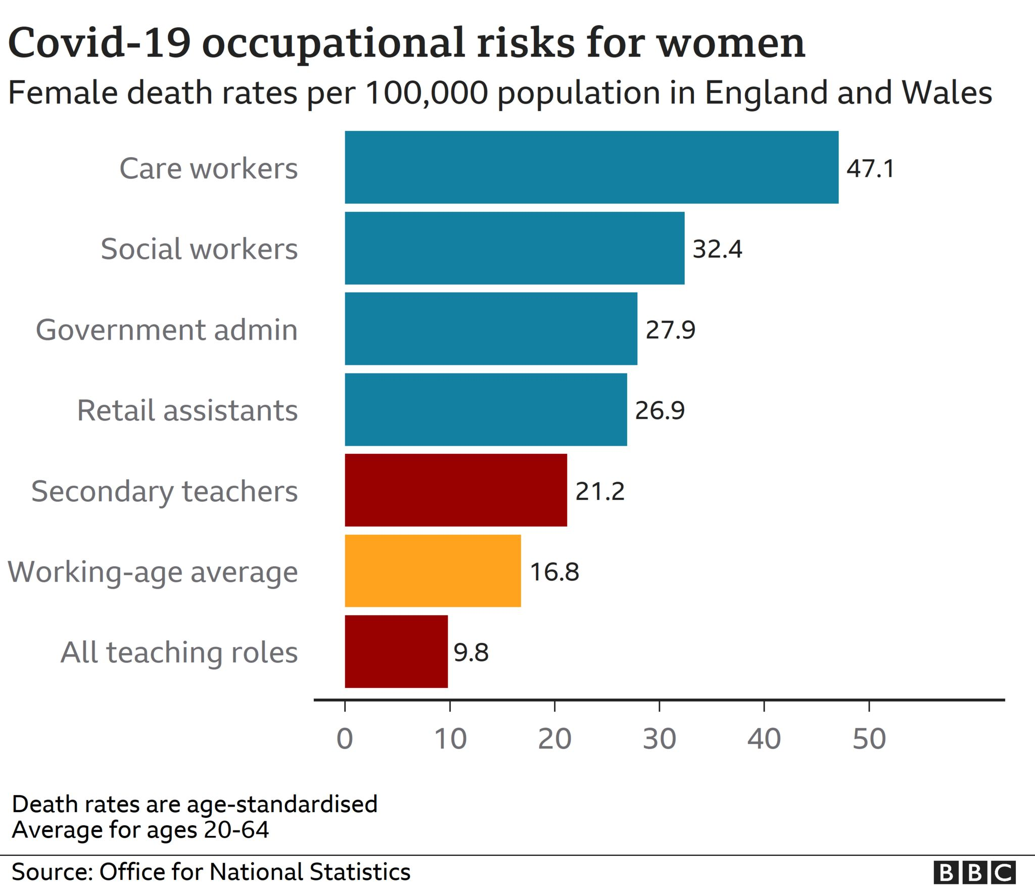 Chart showing Covid occupational risks for women