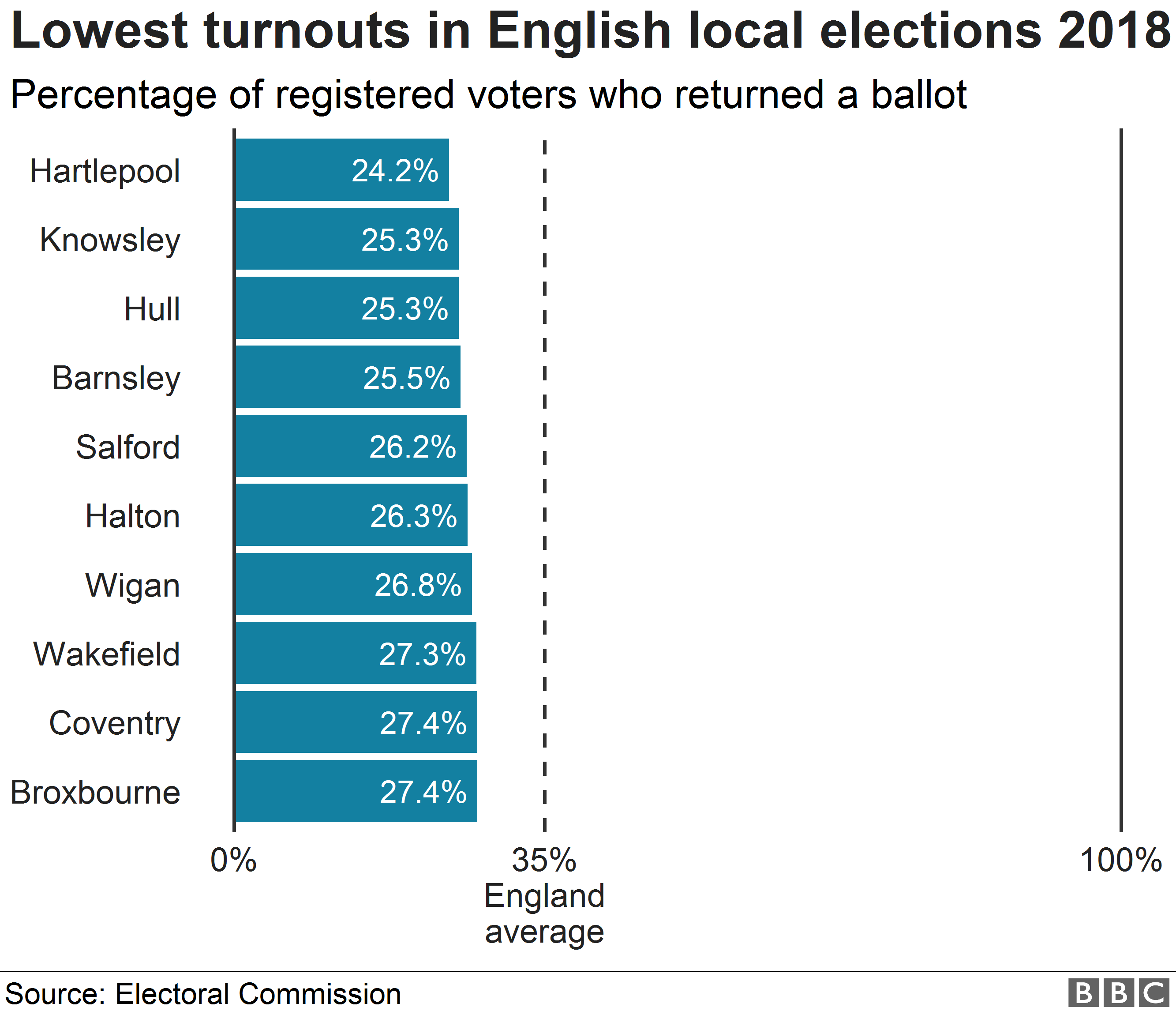 Chart showing the areas with the lowest turnouts