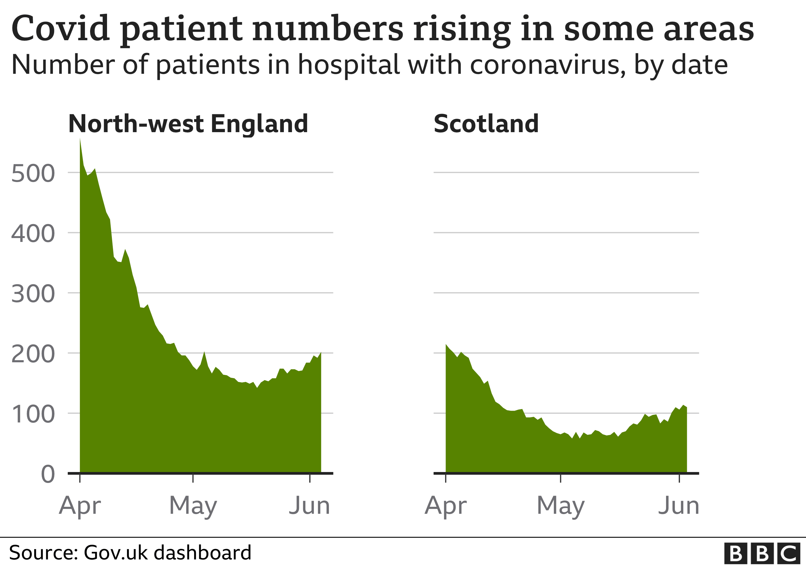 Chart showing rising numbers of people in hospital in Scotland and the North West of England