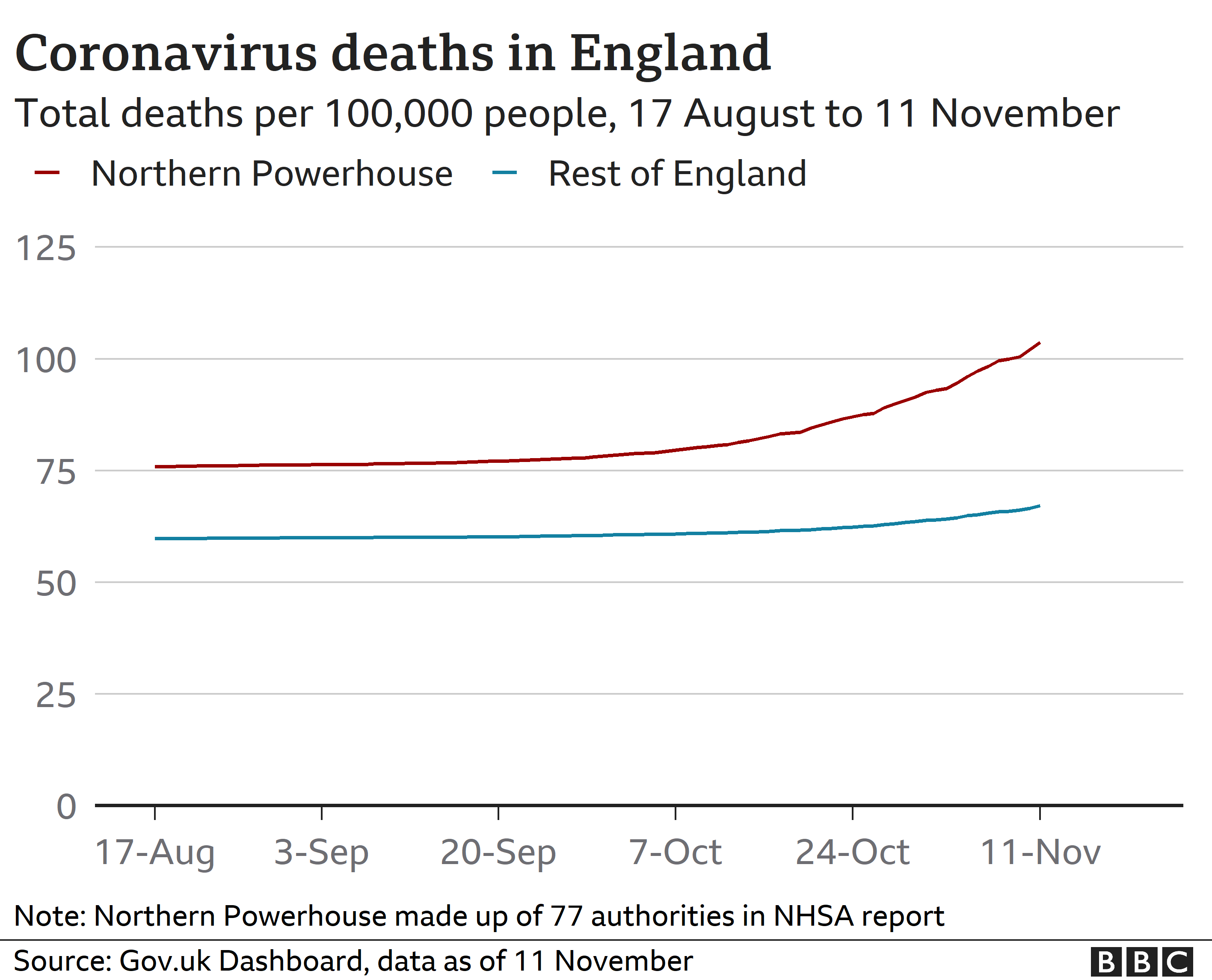 Chart showing rate of coronavirus deaths in England