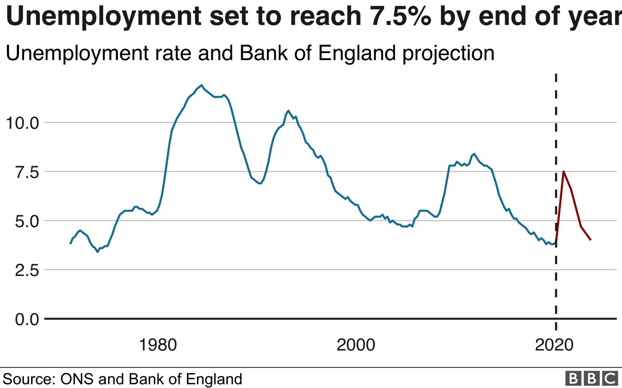 Unemployment to reach 7.5% by end of year - chart