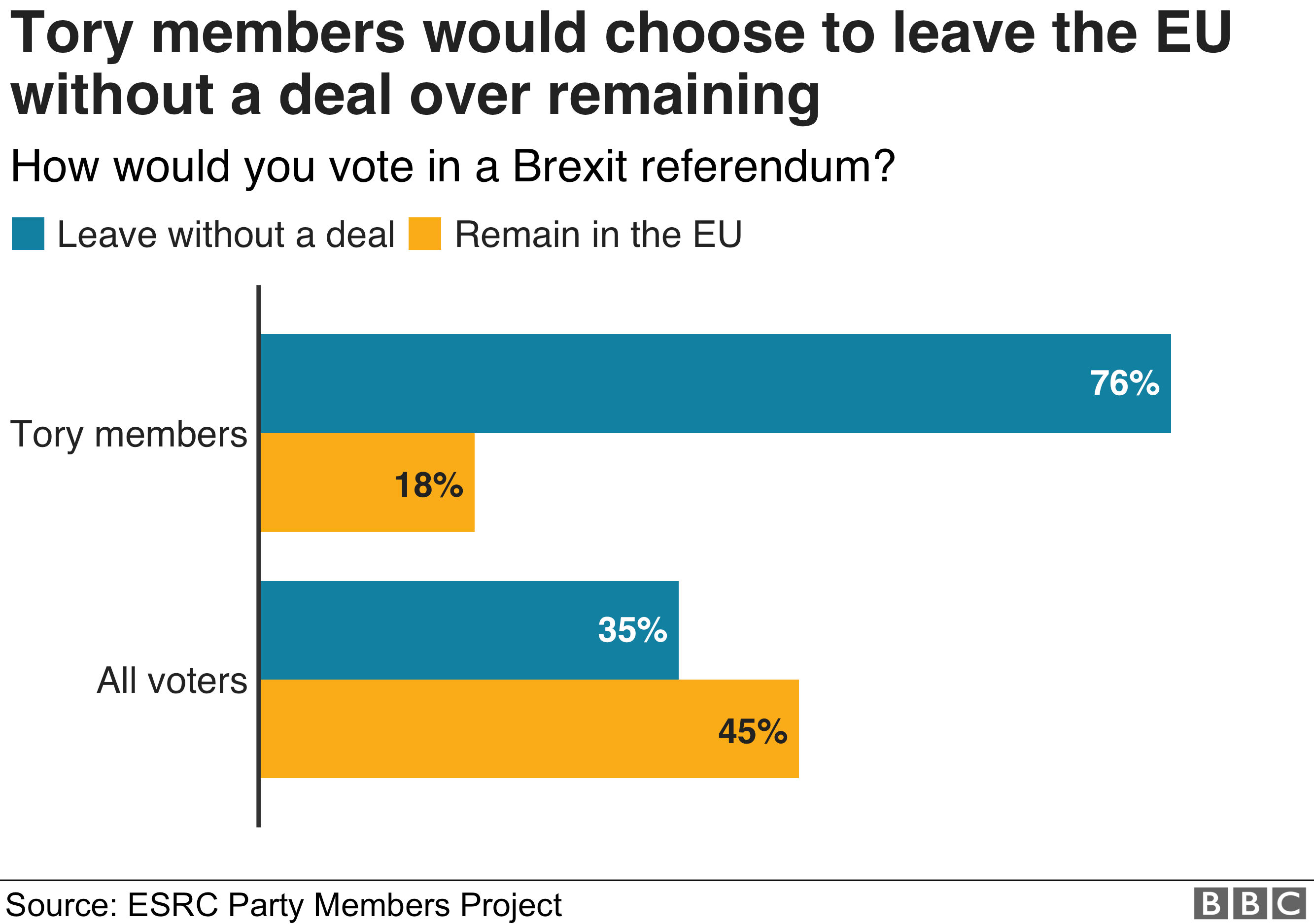 Bar chart showing a big majority of Tory members want to leave the EU with no deal rather than remain