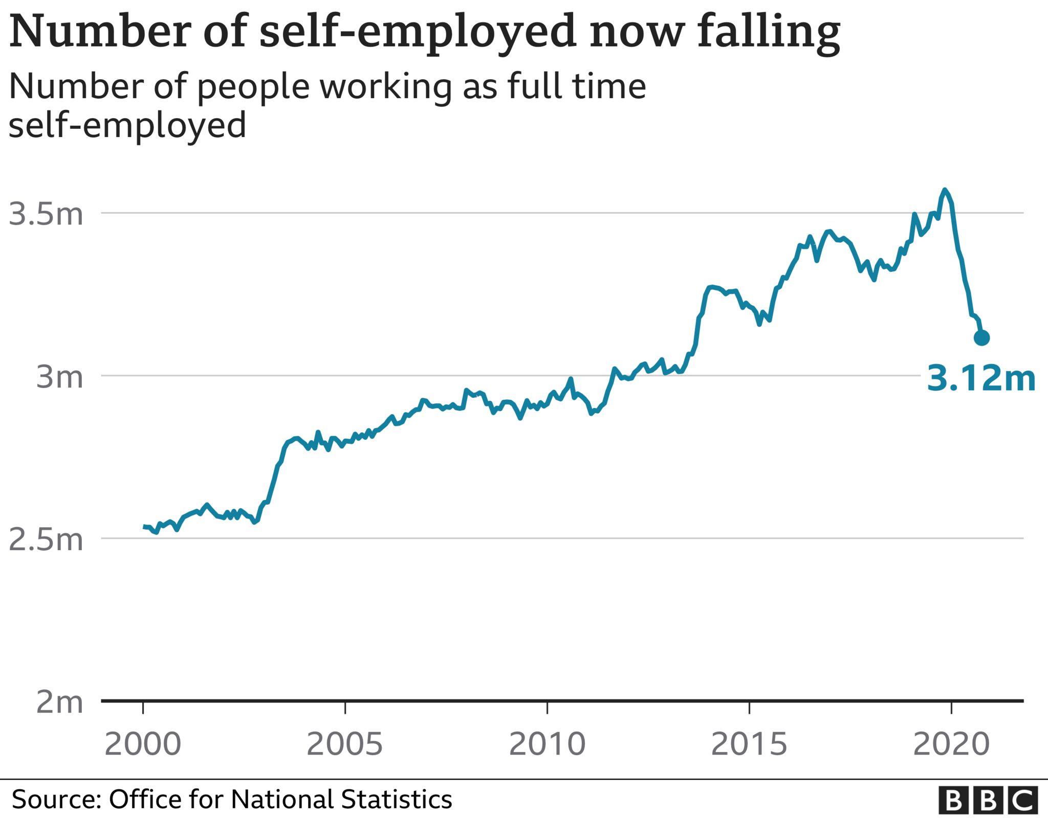 self employed graphic