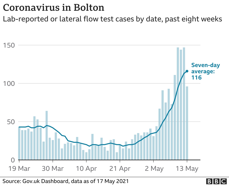 Coronavirus cases in Bolton