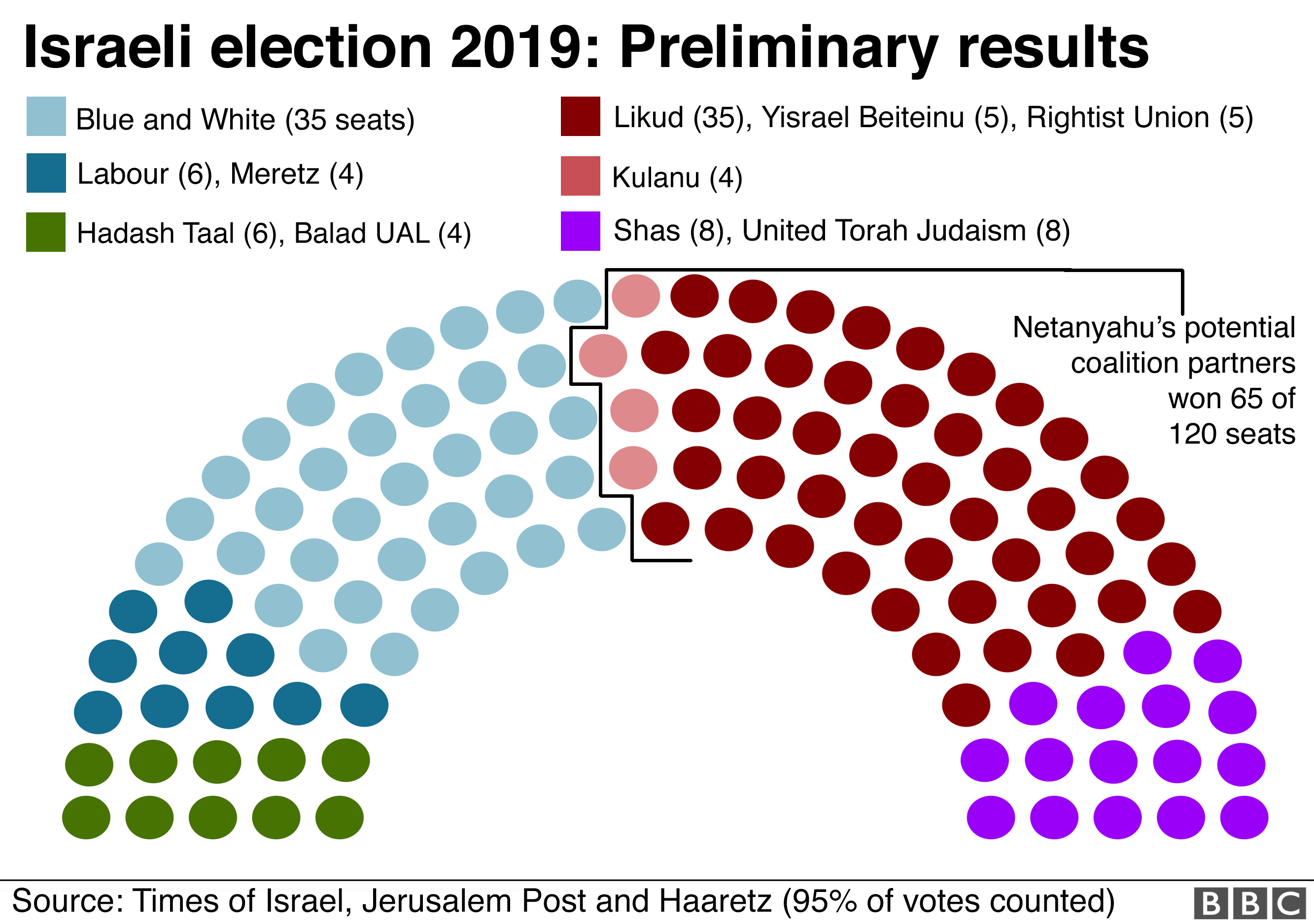 Map showing preliminary results of Israel's 2019 general election