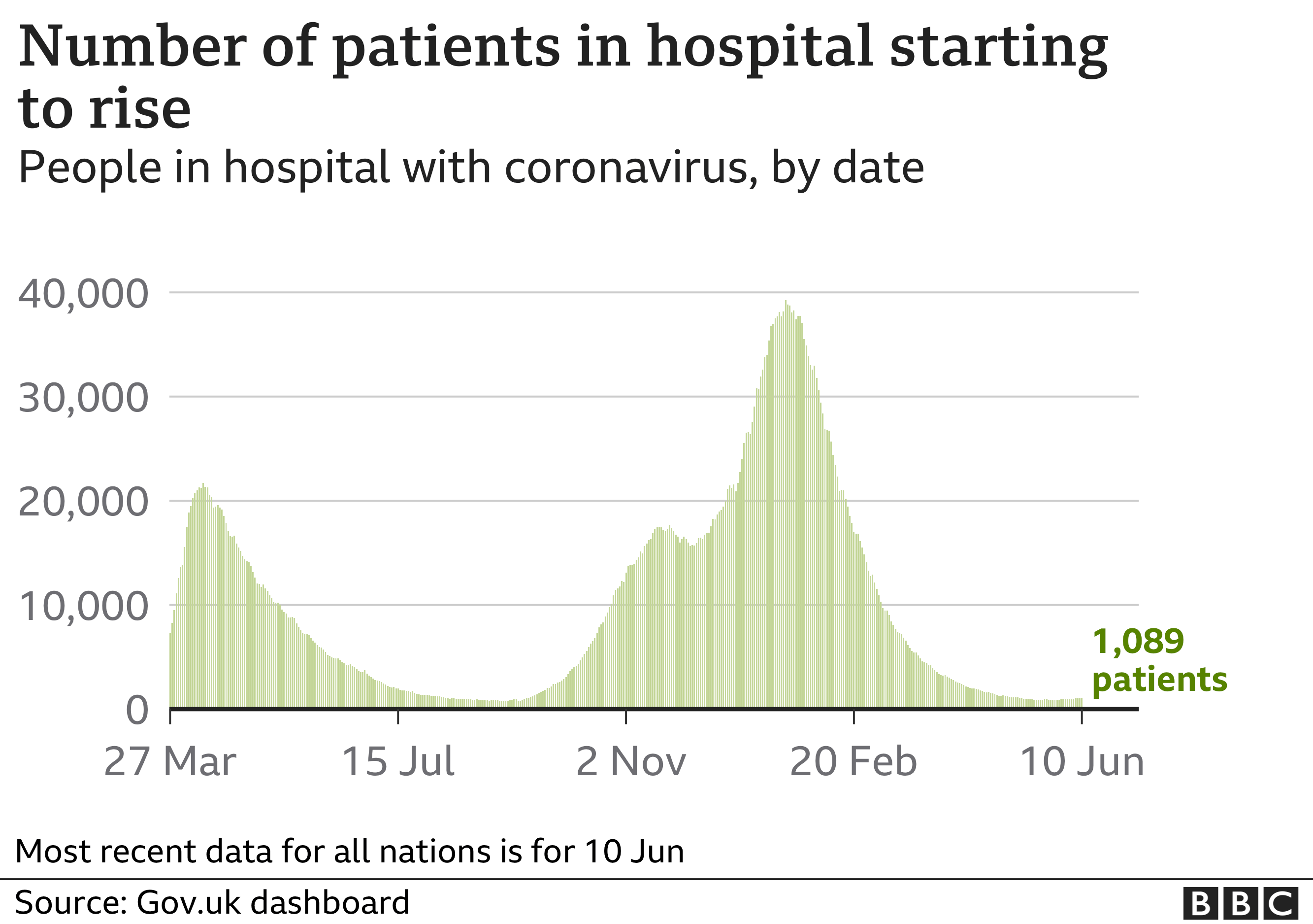 Chart shows hospital cases starting to rise again