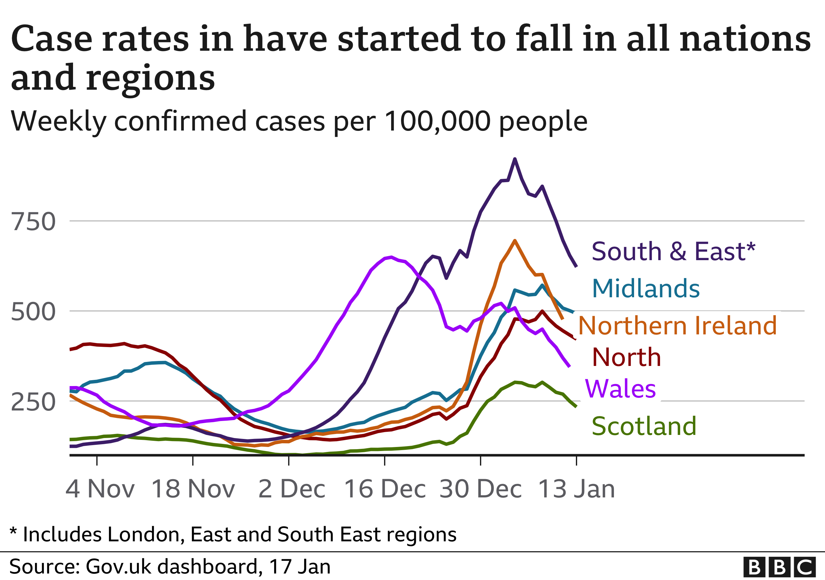 Chart showing early signs that cases may be falling in some regions and nations of the UK. Updated 17 Jan.