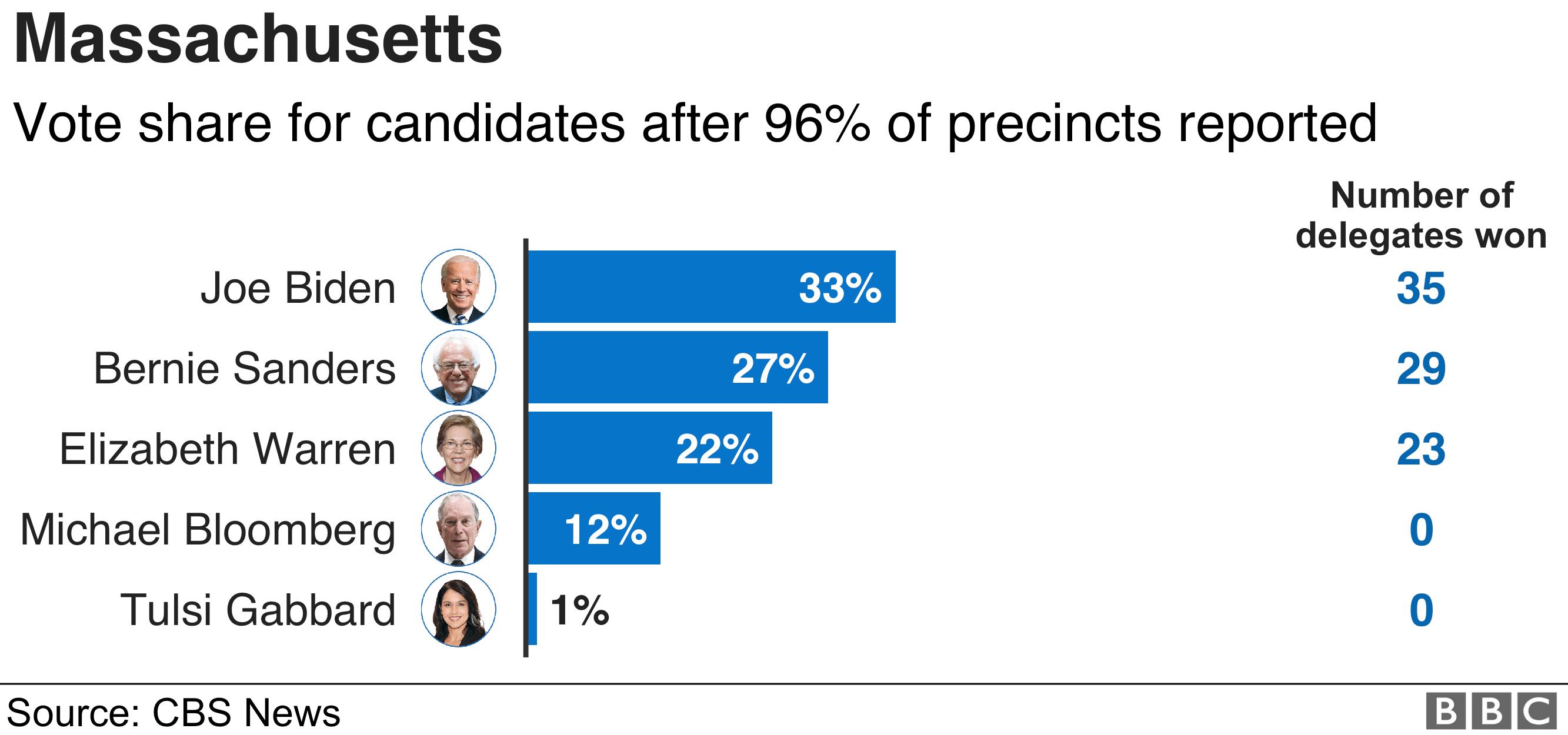 Massachusetts results