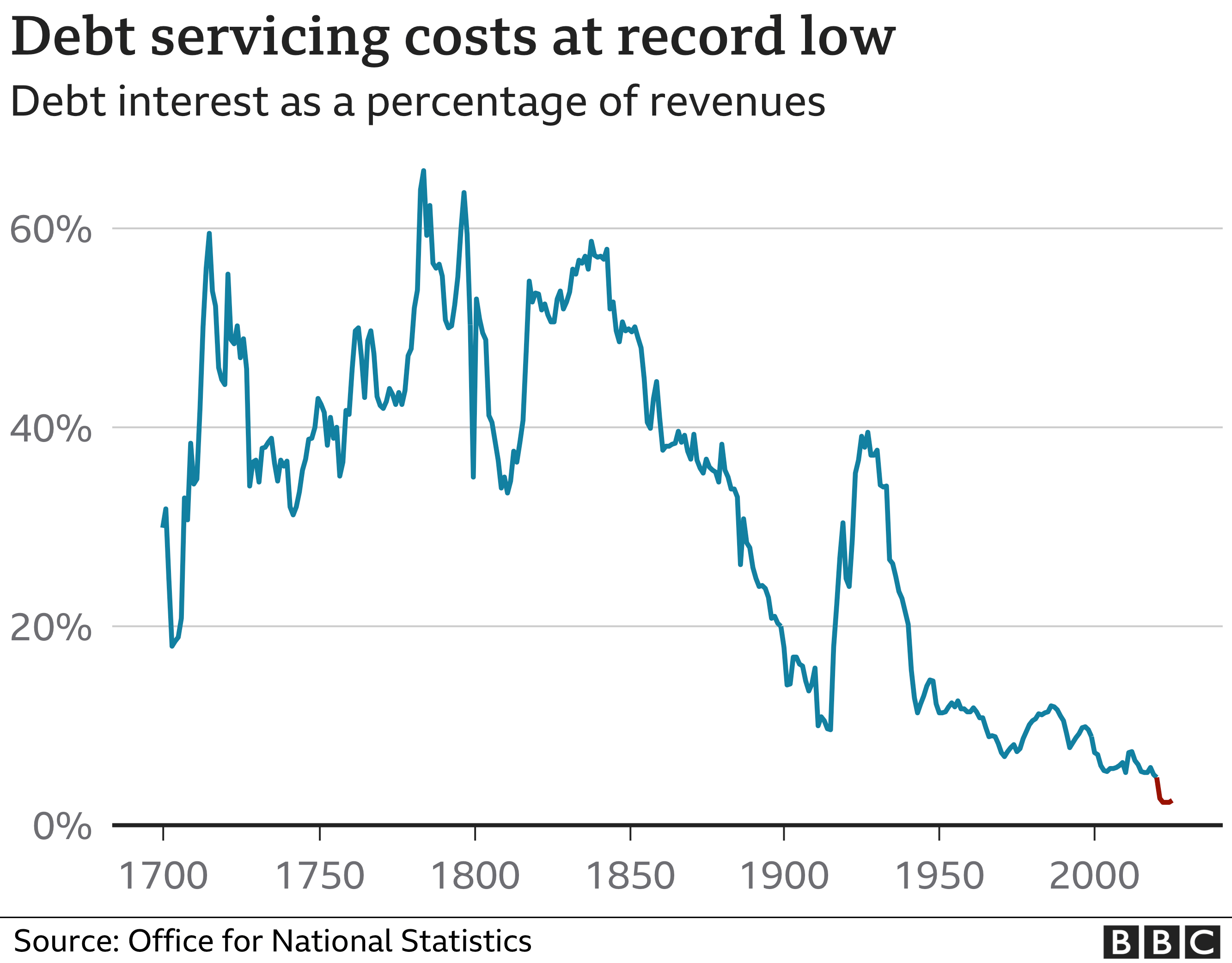 Chart showing the cost of servicing the UK - currently lower than at any point since before 1700