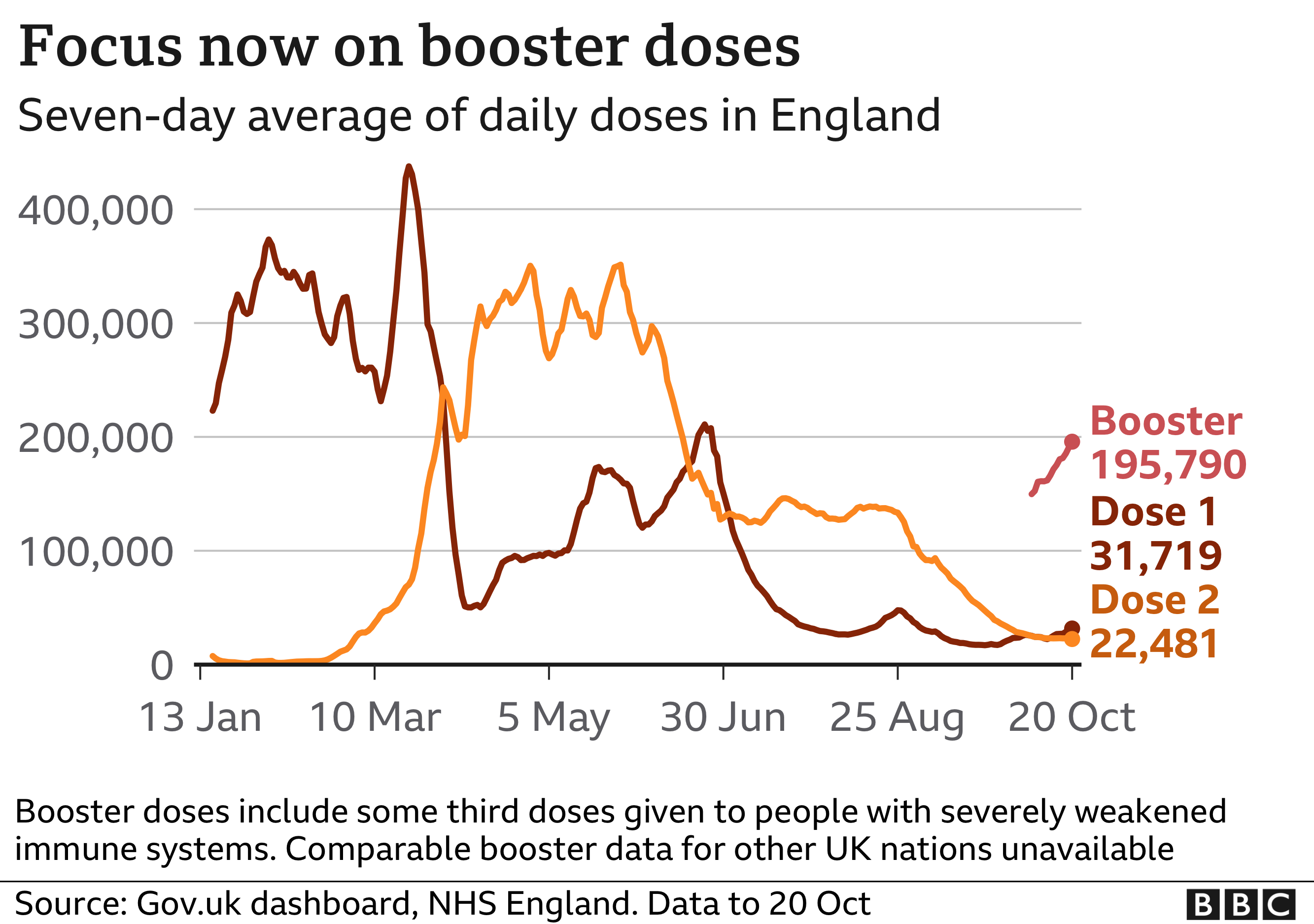 Chart showing that while the number of first and second vaccine doses being administered is now low in England, the number of daily booster doses is rising quickly