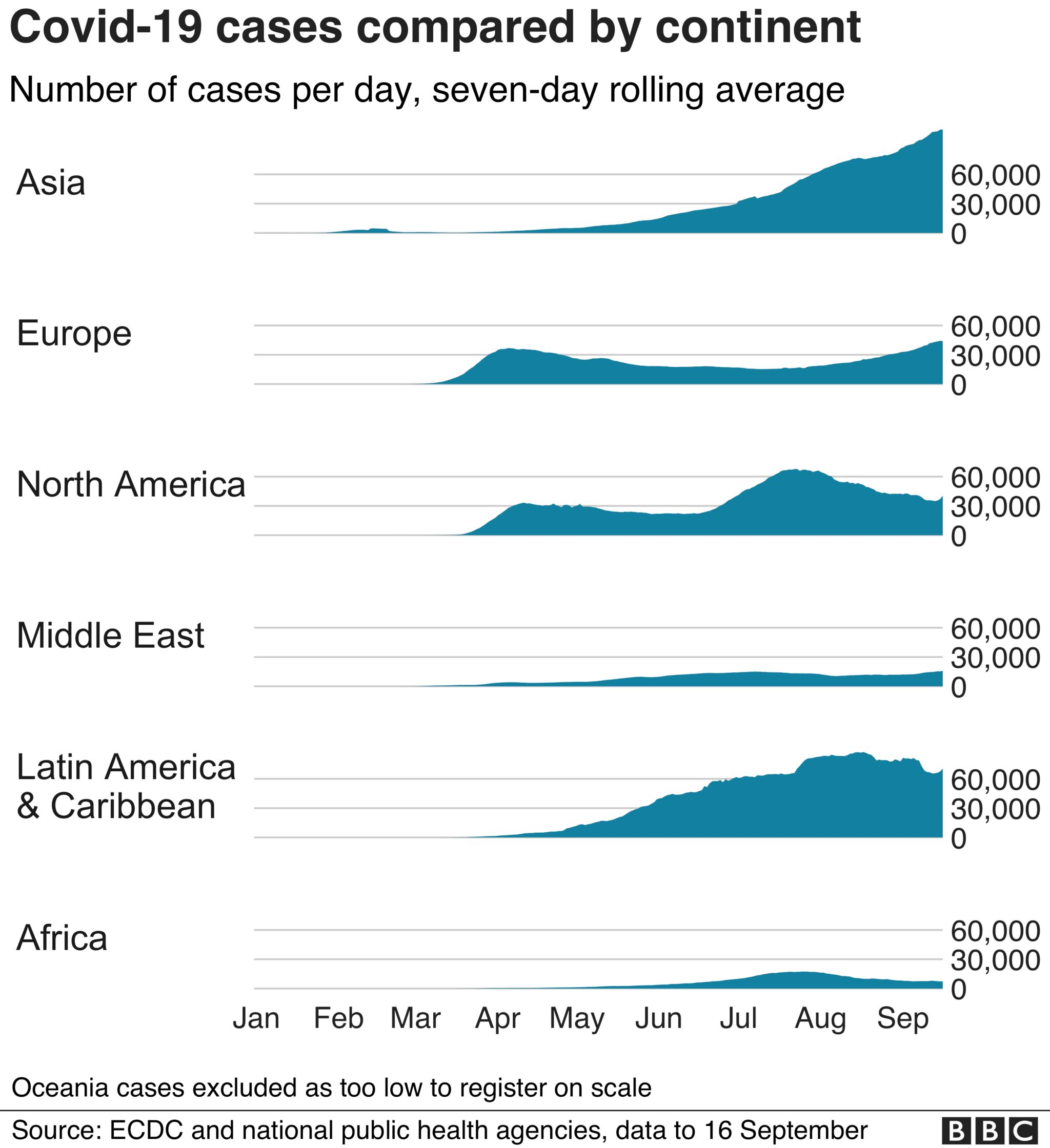 Chart showing rising cases in several continents