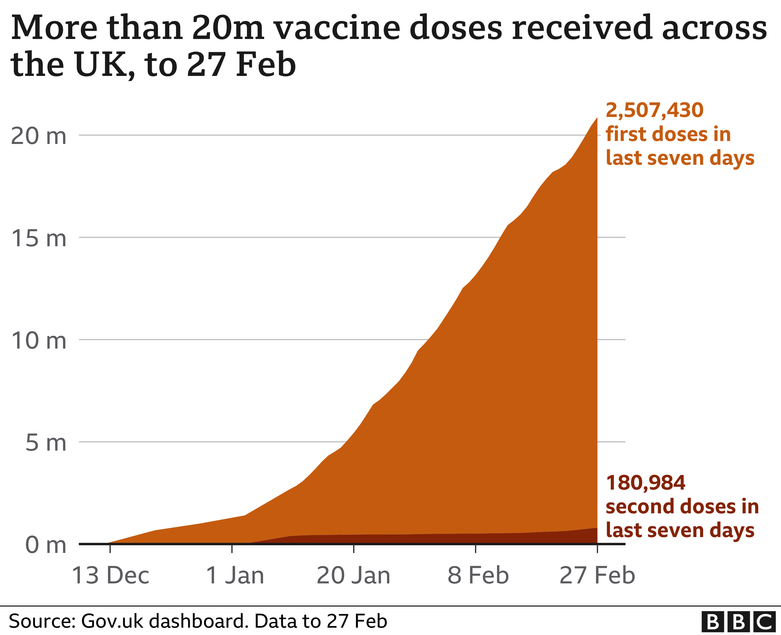 Graph showing vaccination trajectory in UK after 20m first doses total was reached on 28 February 2021