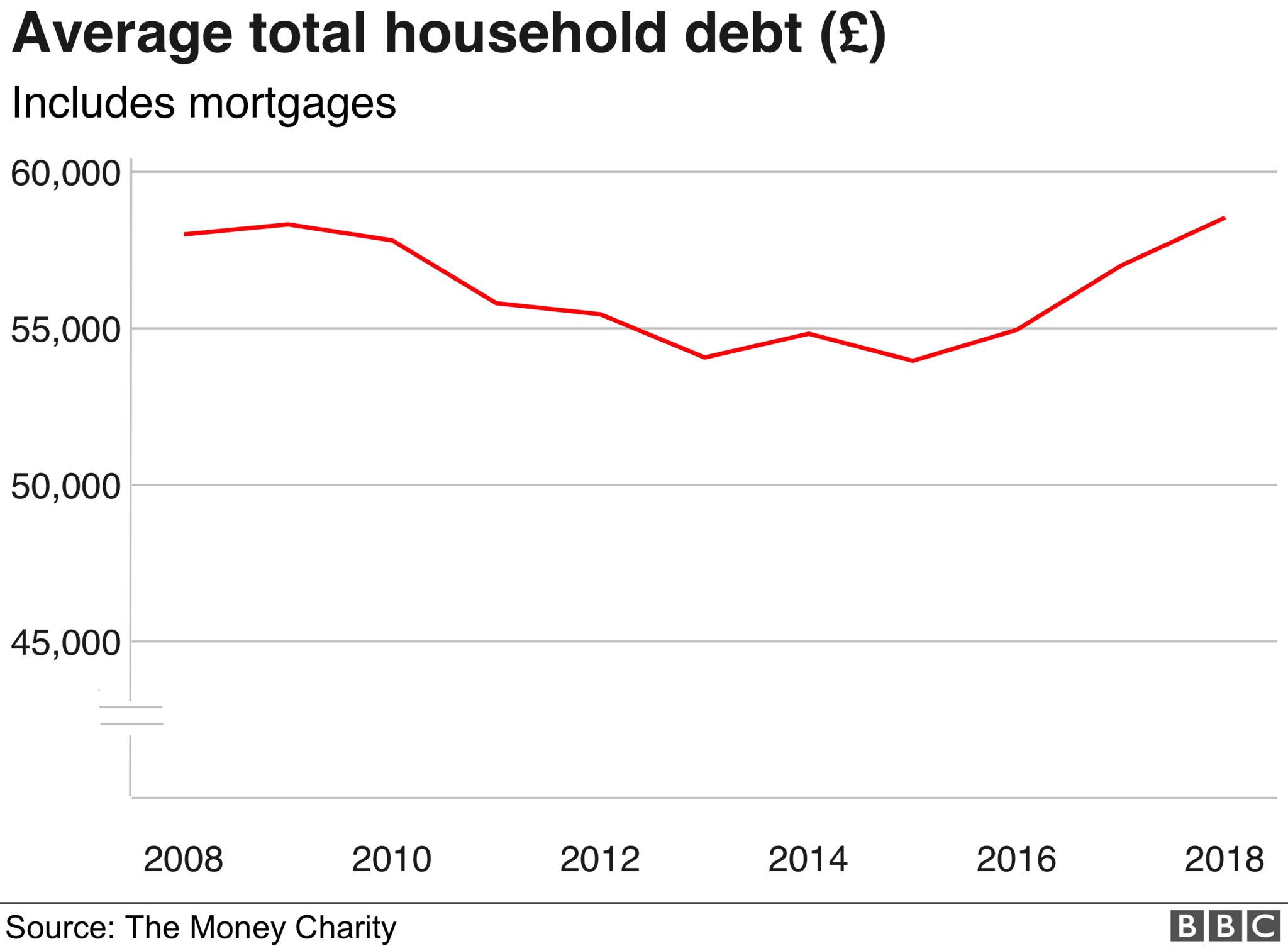 Chart showing the average total debt per household in the UK from June 2008 to 2018