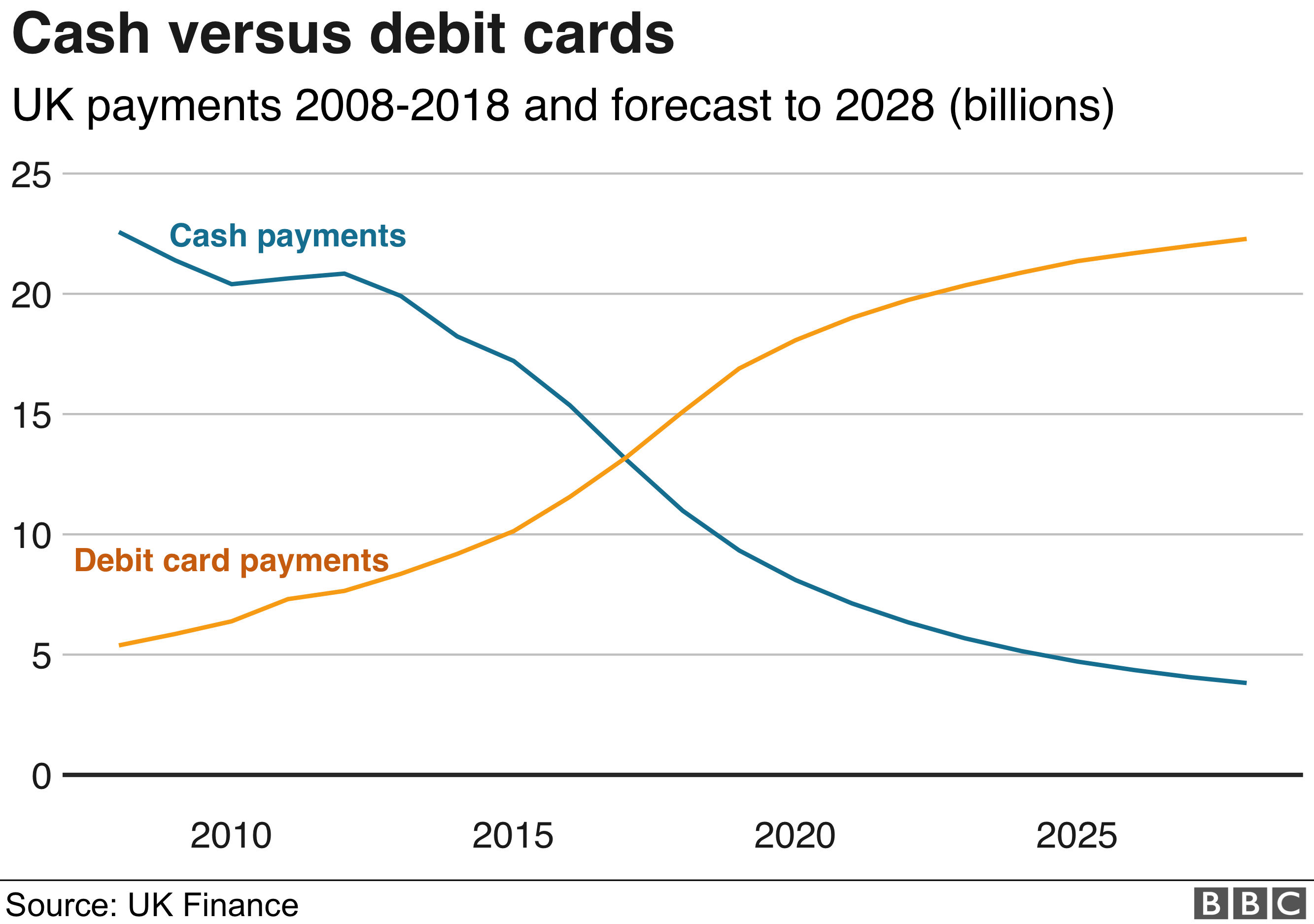 Chart showing rising payments by debit card and declining cash use