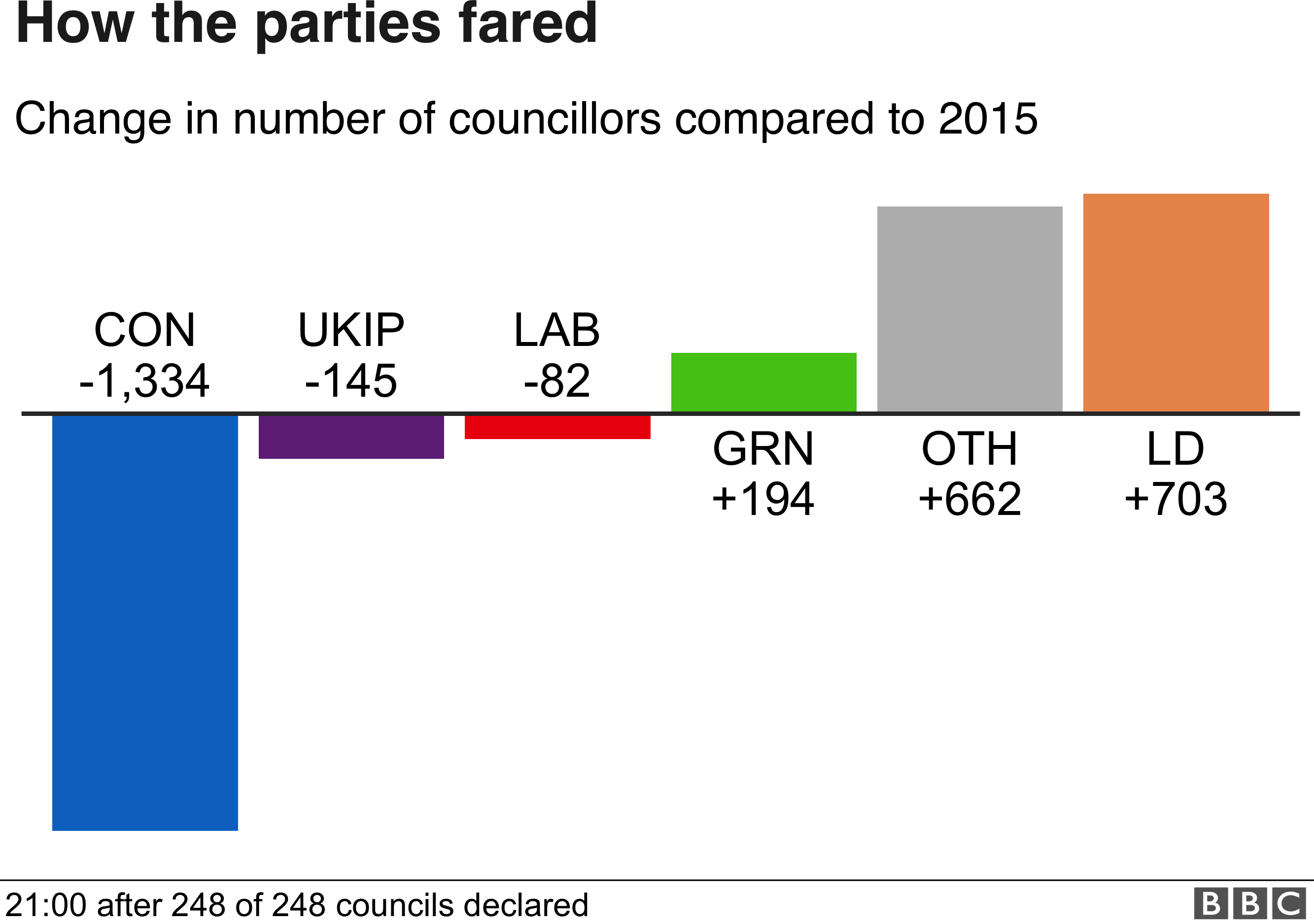 Tories suffered 1,300 losses and Lib Dems gained over 700 seats.