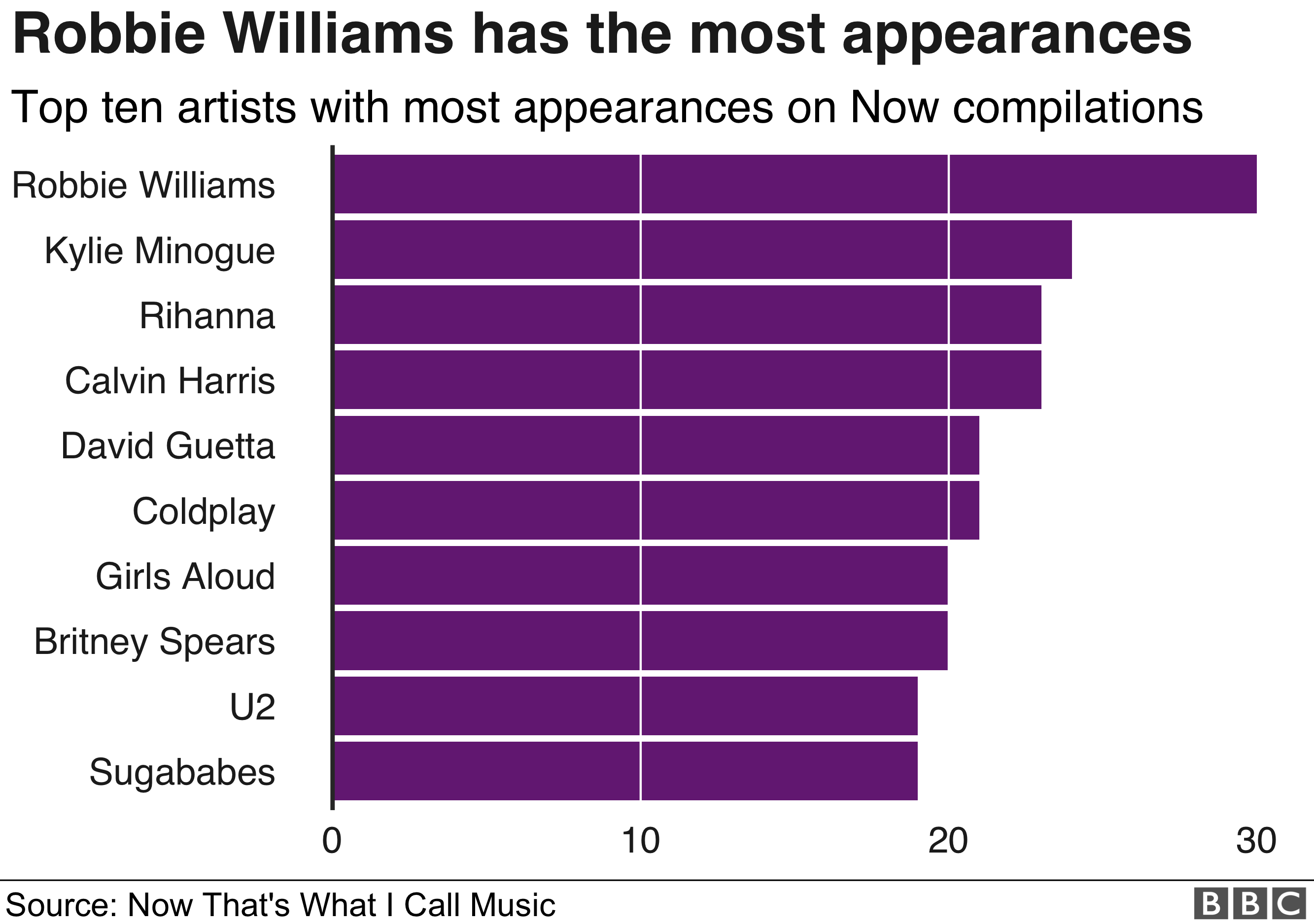 Artists with the most appearances on Now albums