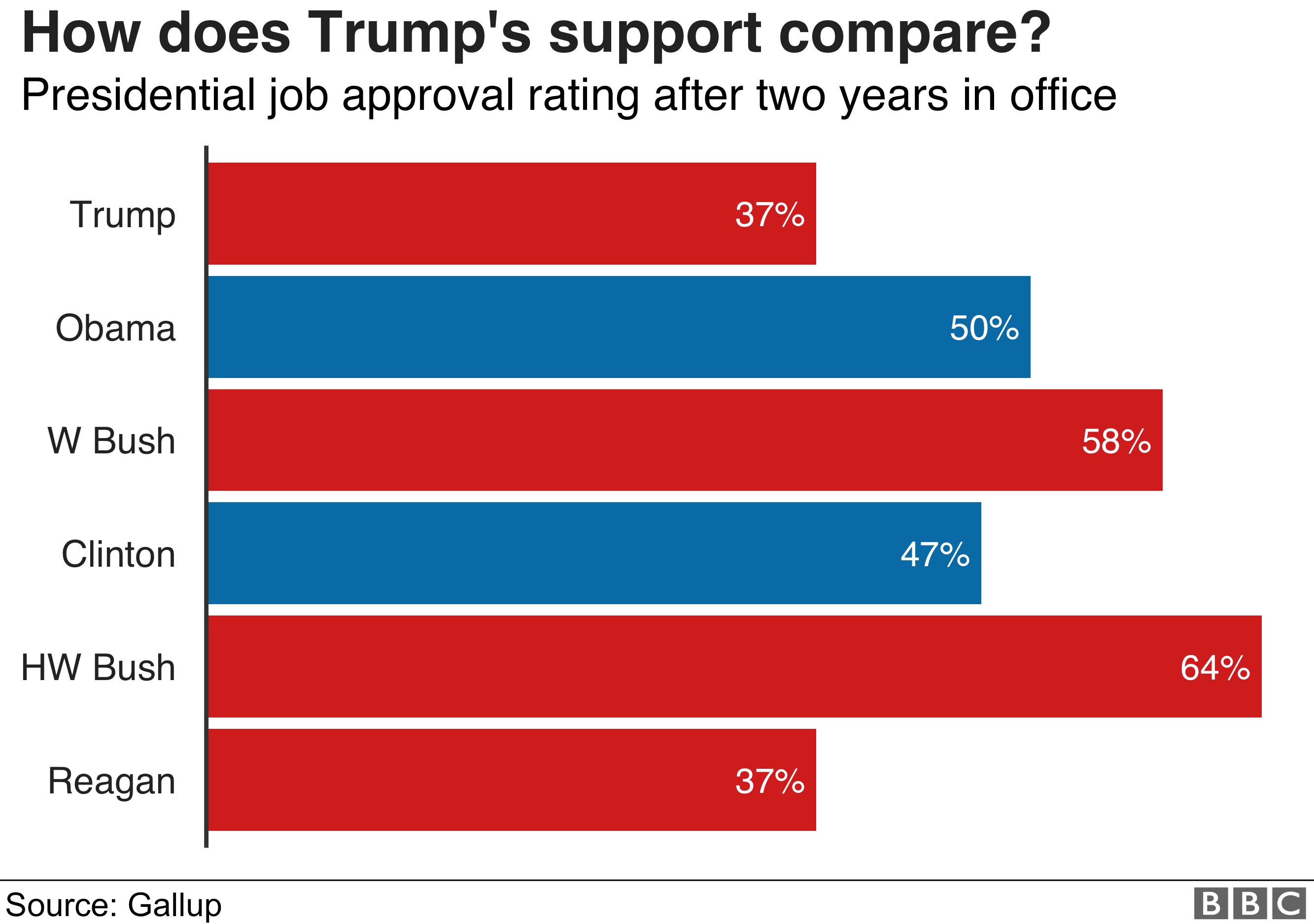 Chart showing Trump's approval rating against other presidents