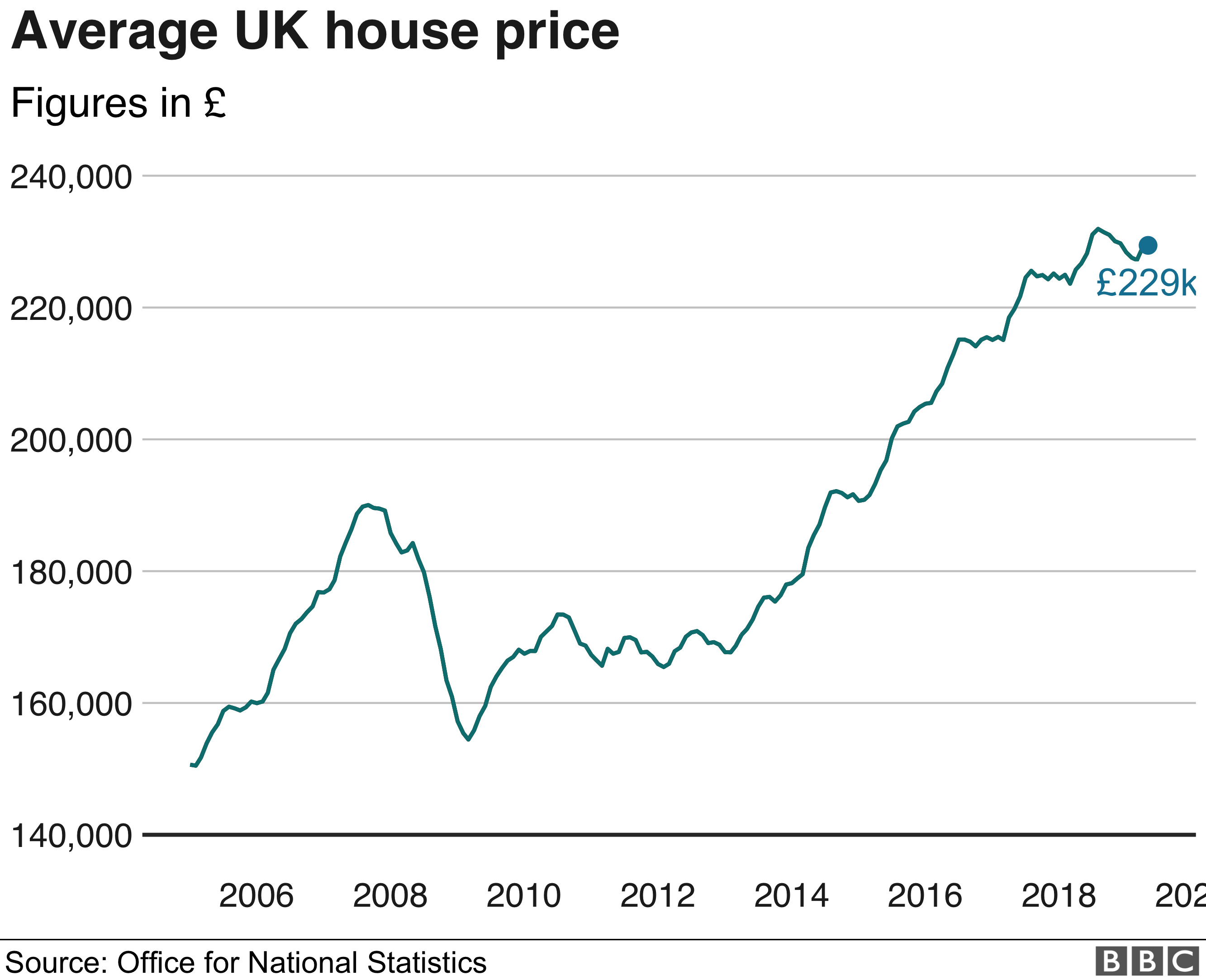 Average house price change in UK - ONS figures