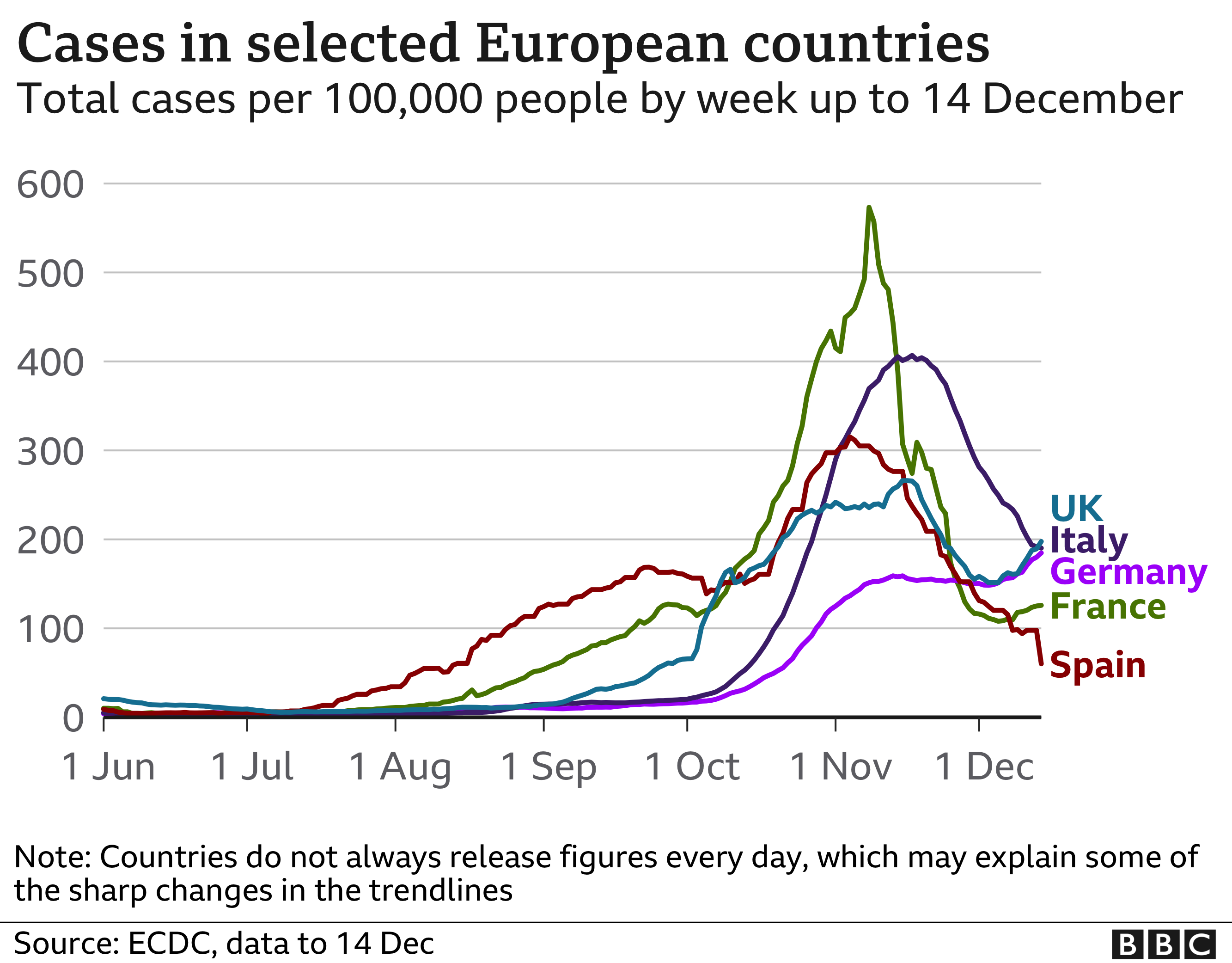 Graph showing cases in selected European countries