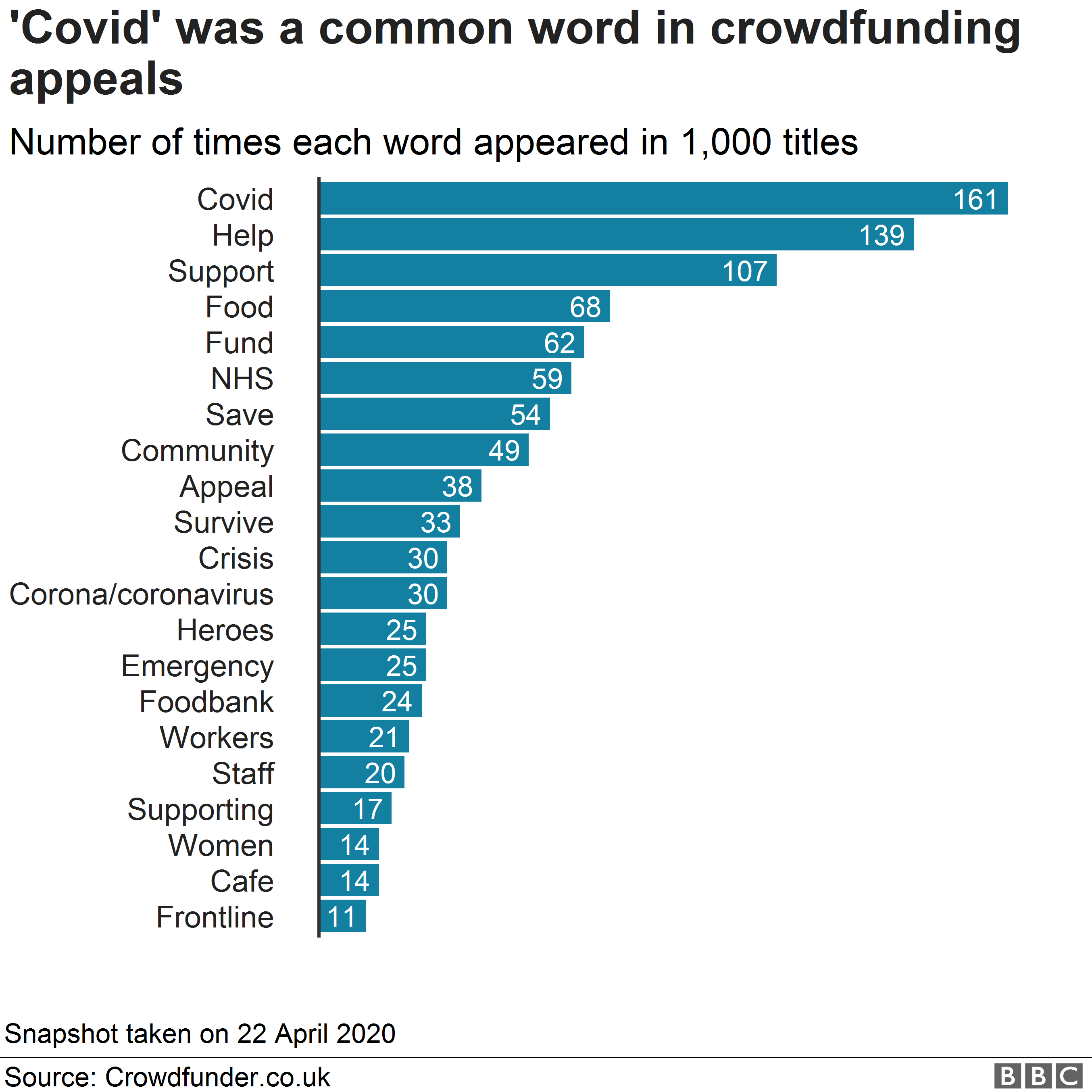 Chart showing word analysis from Crowdfunder