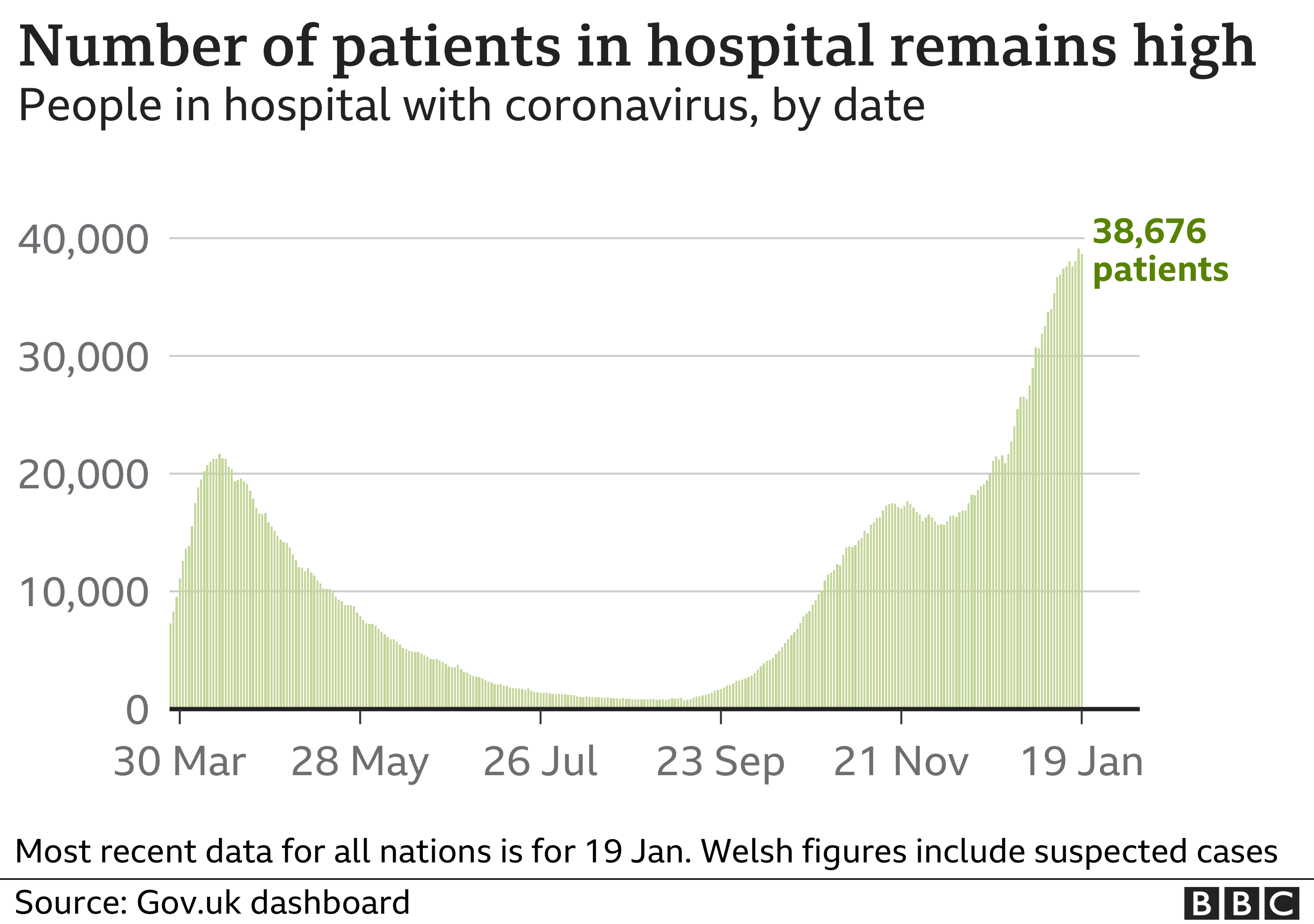Chart shows numbers of patients in hospital remains high