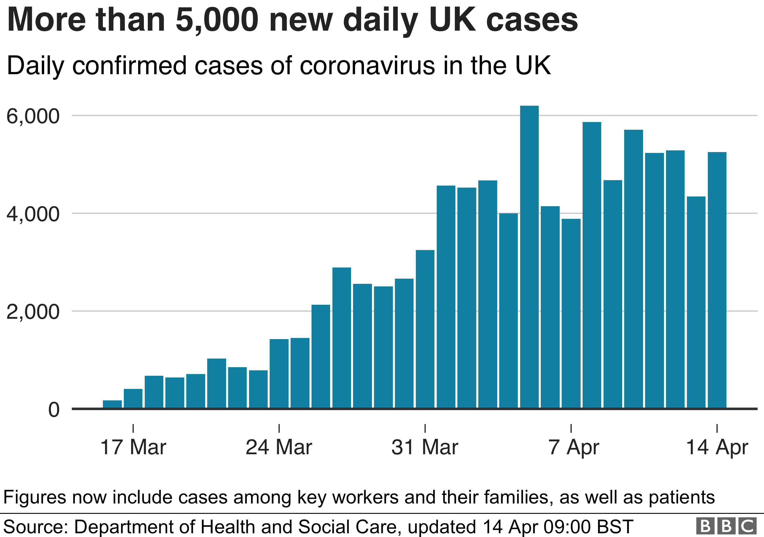 Chart showing daily cases, 14 April