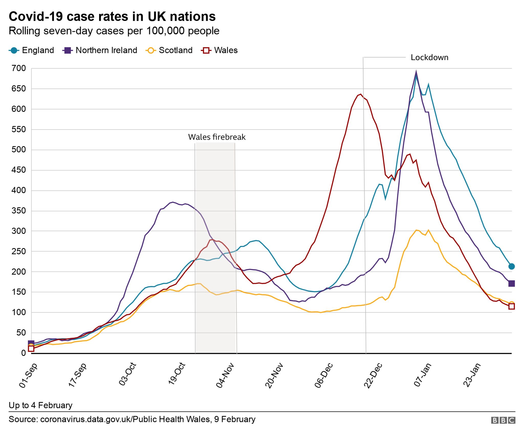 UK case rates