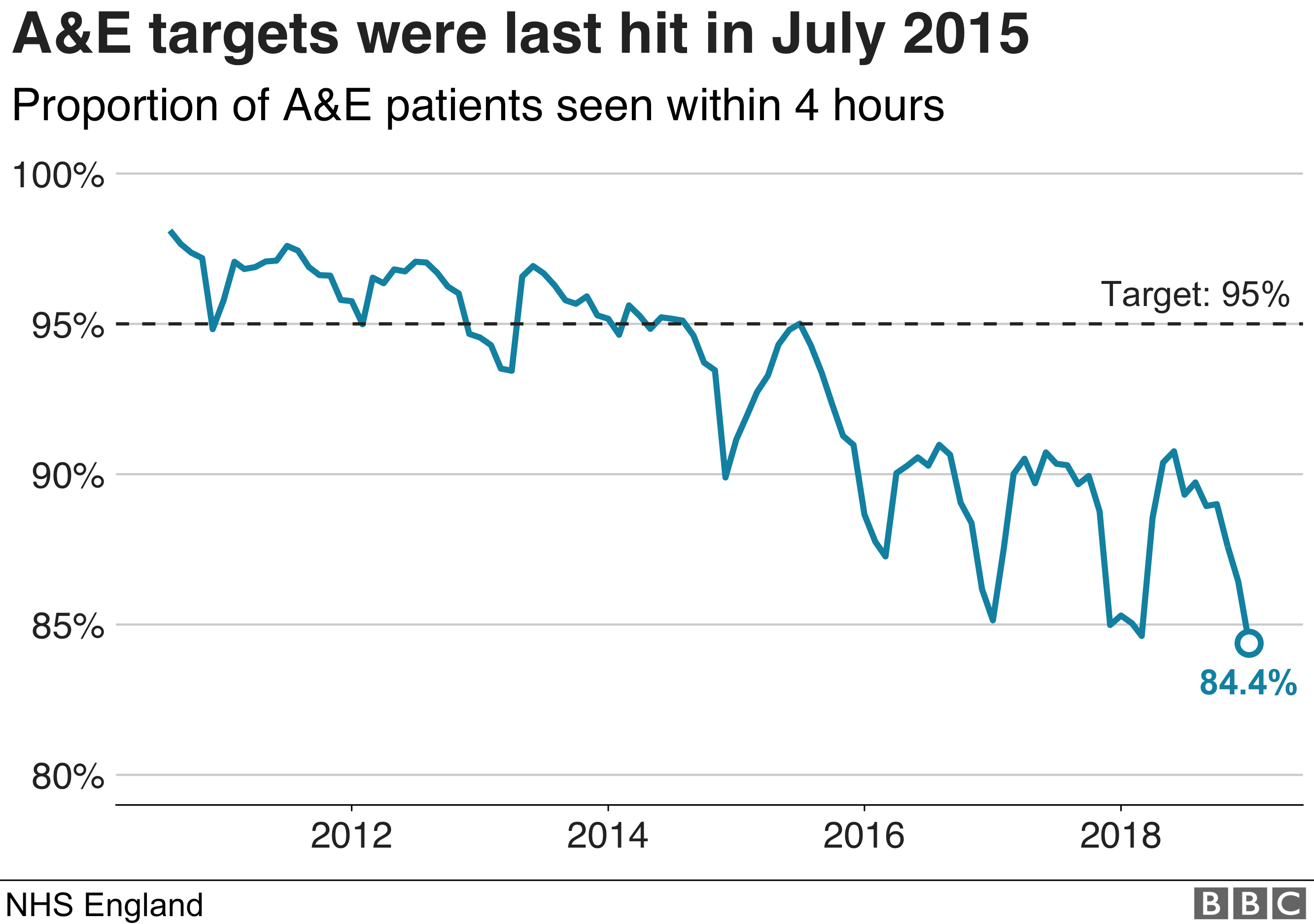 Chart showing that A&E targets were last hit in July 2015