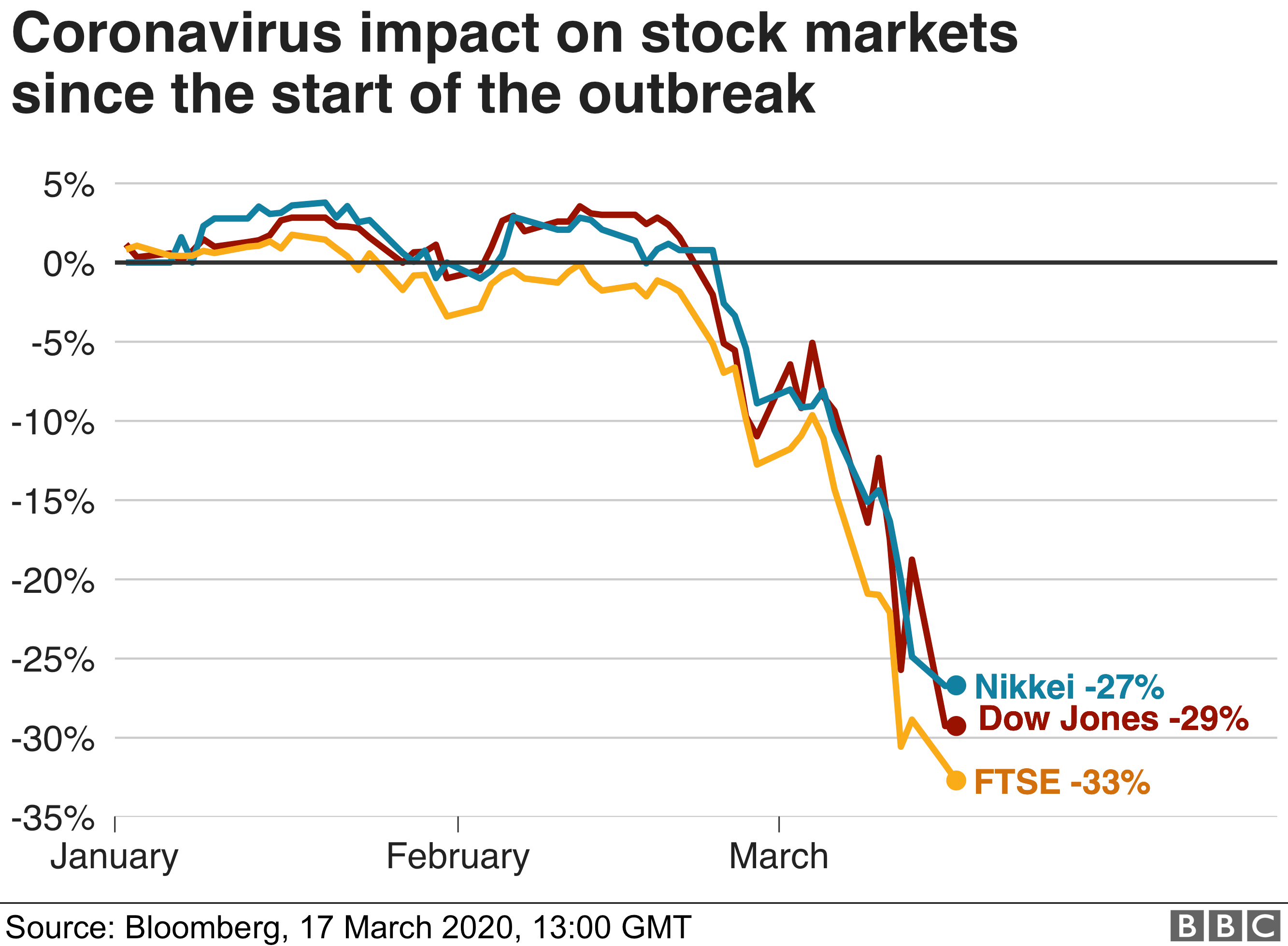 Stock market moves since the start of the coronavirus outbreak