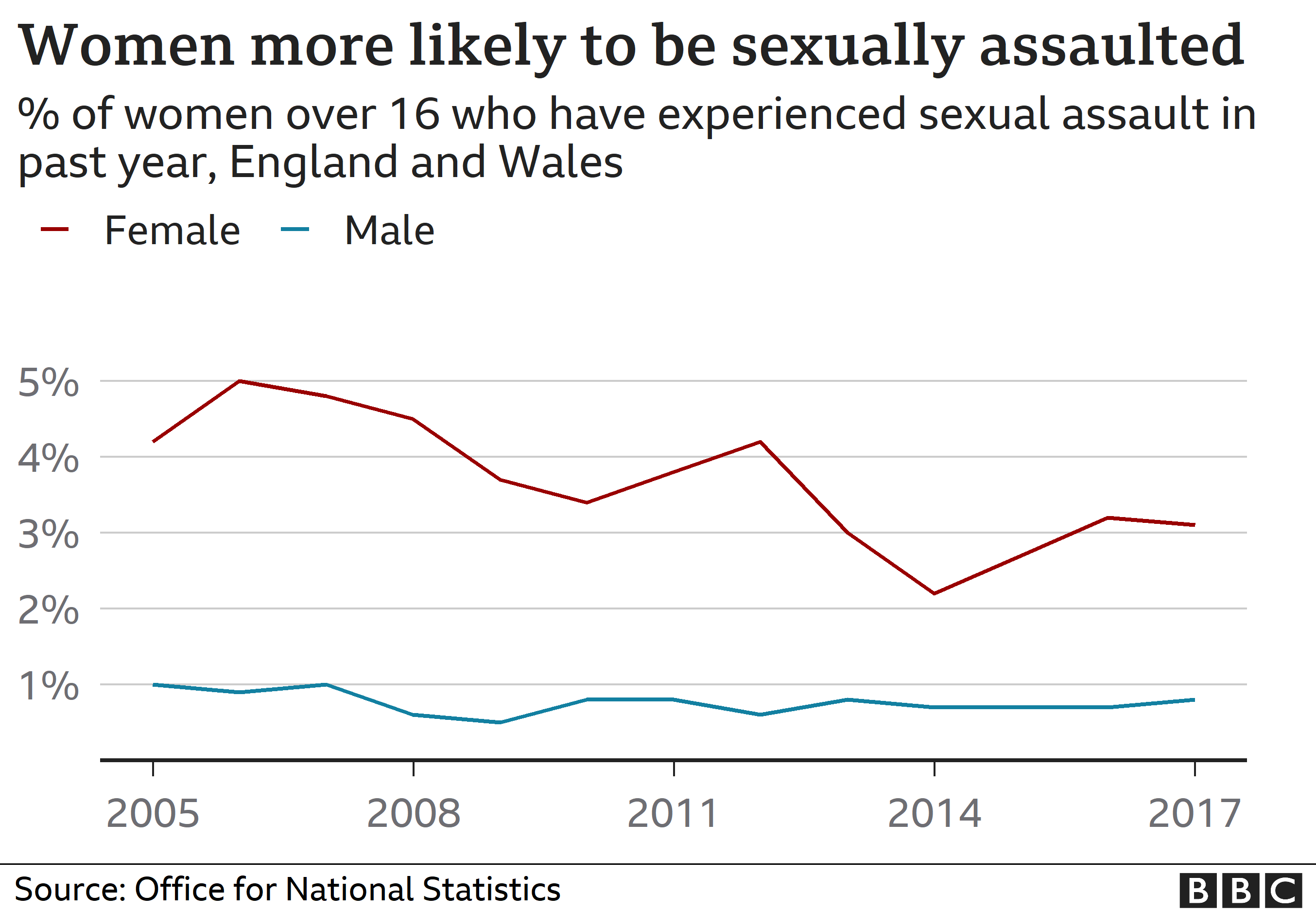 Chart showing changes in sexual assaults
