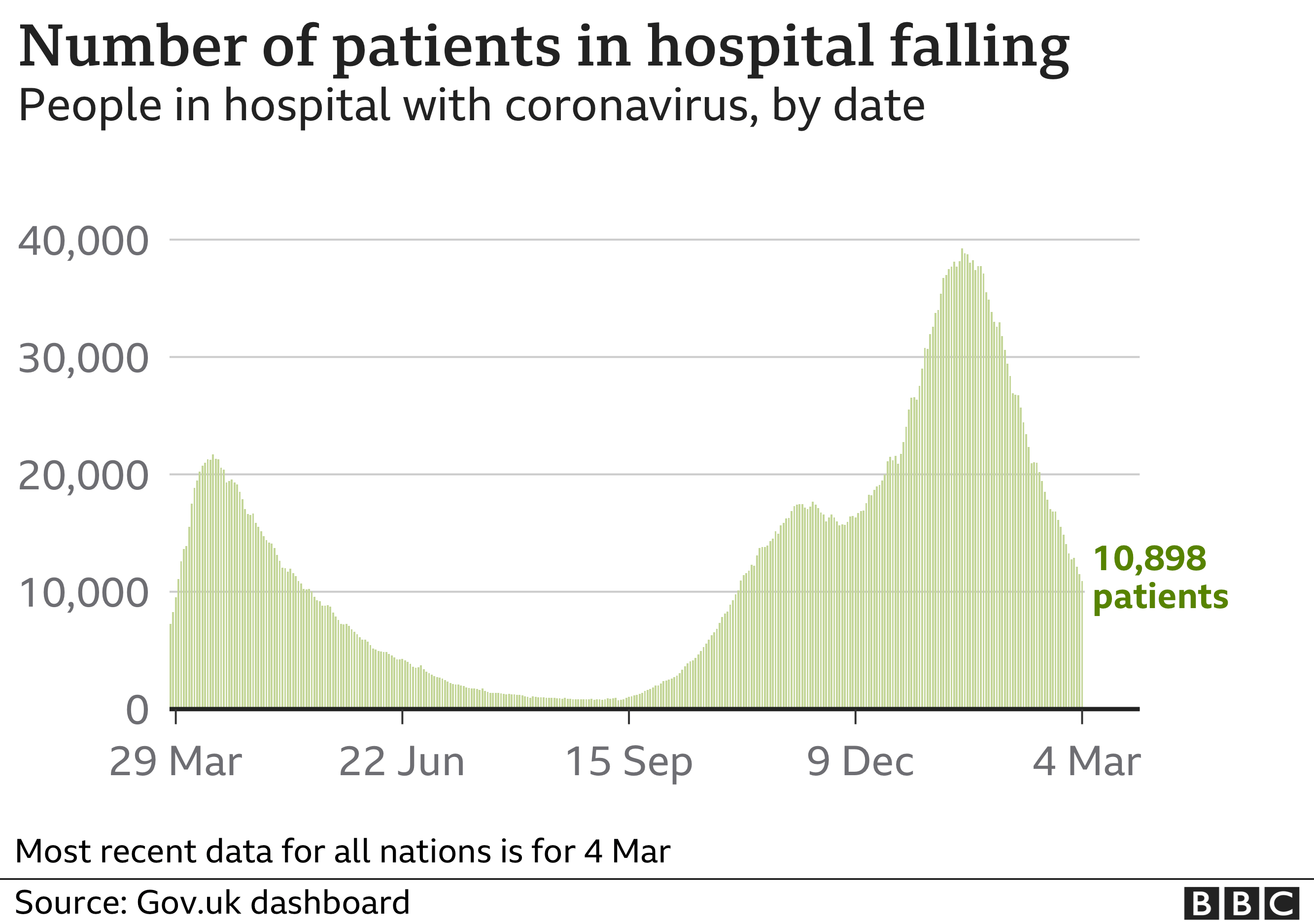 Chart shows the number of people in hospital is still falling