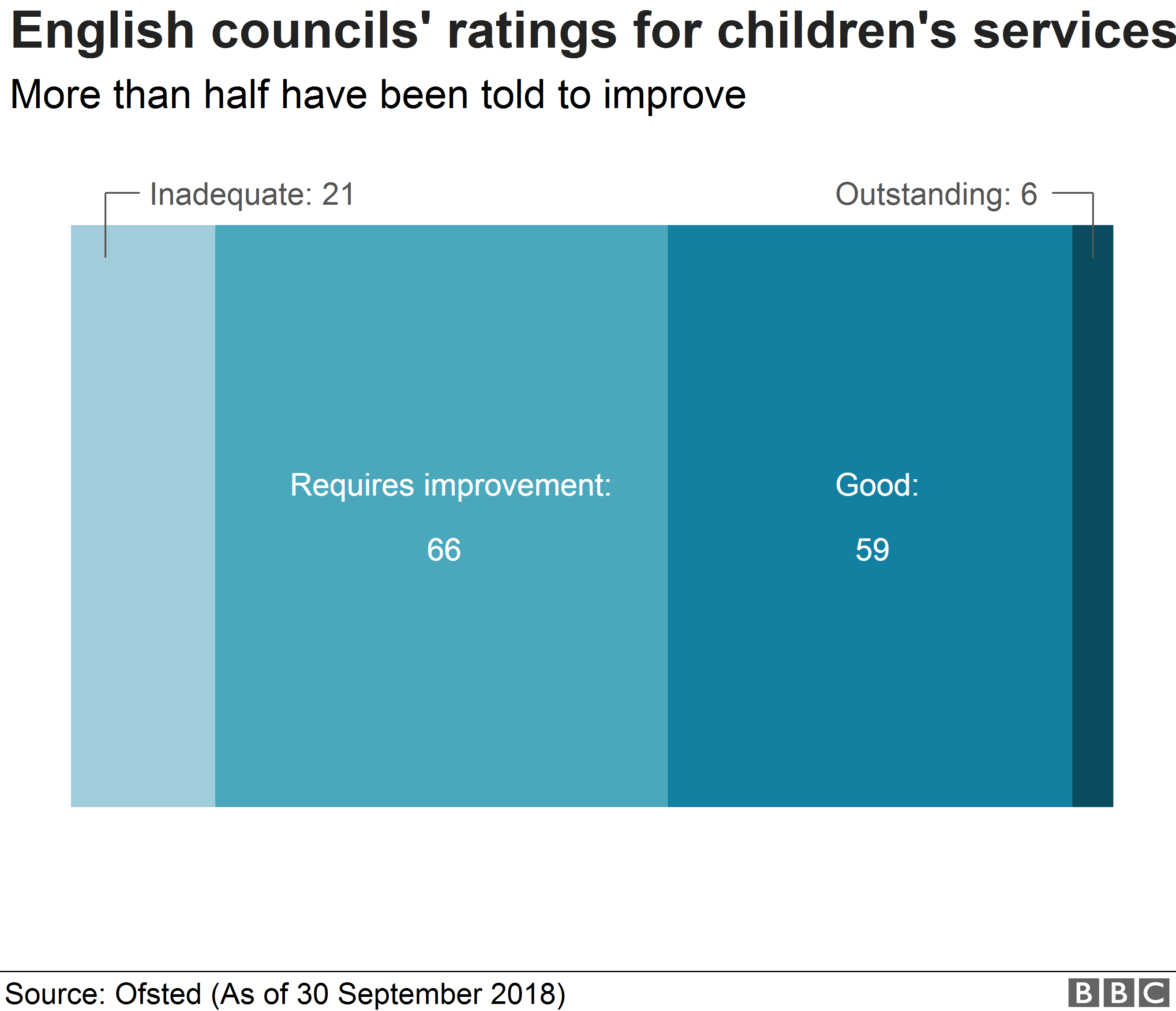 Chart showing how English councils are rated for children's services