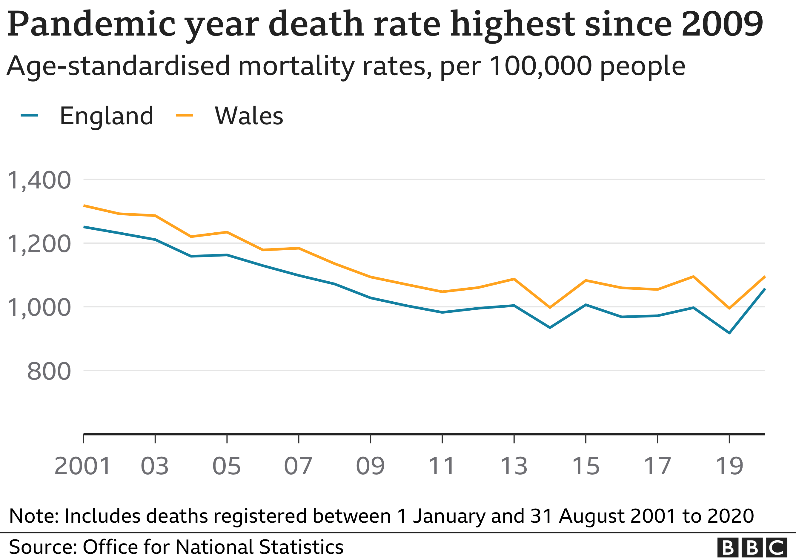 Chart showing mortality rates 2001-2019 in England and Wales