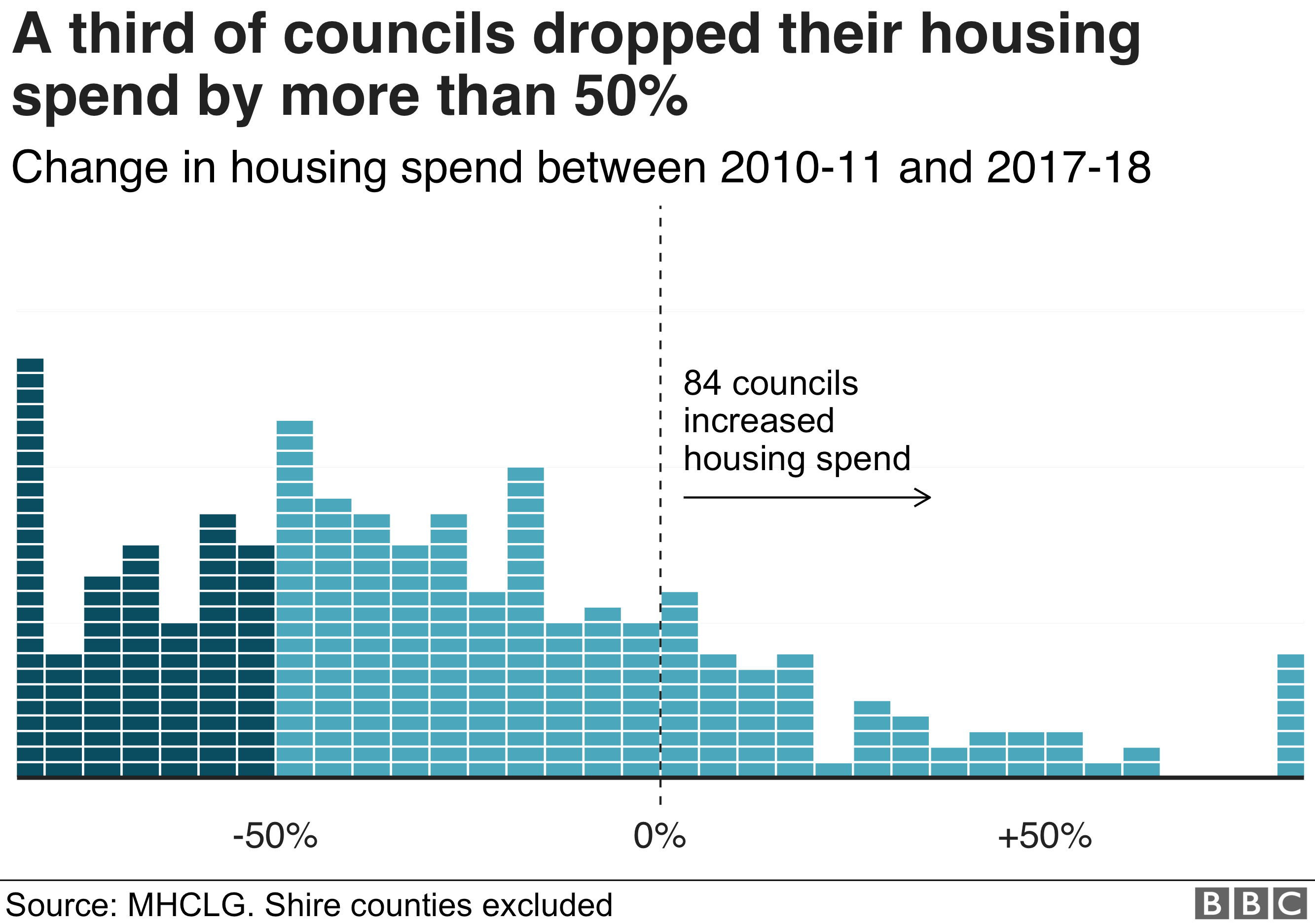 Chart showing that a third of councils have dropped their housing spend by half