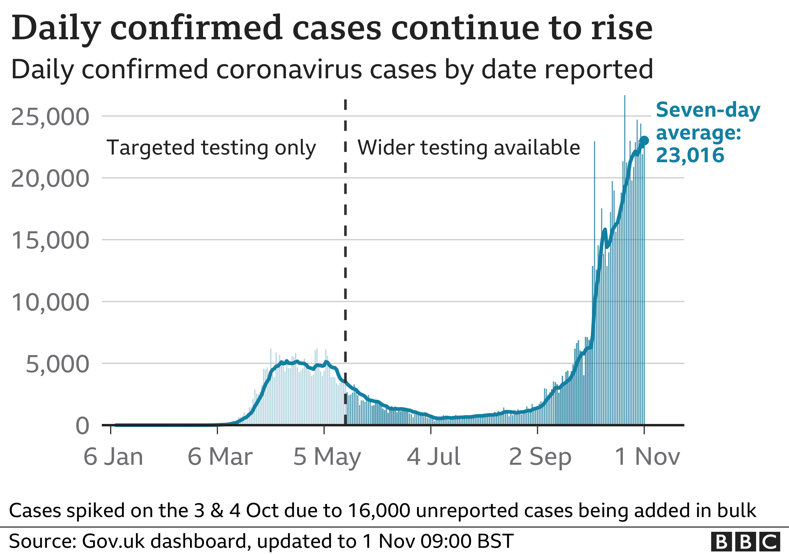 Graph showing UK daily reported cases