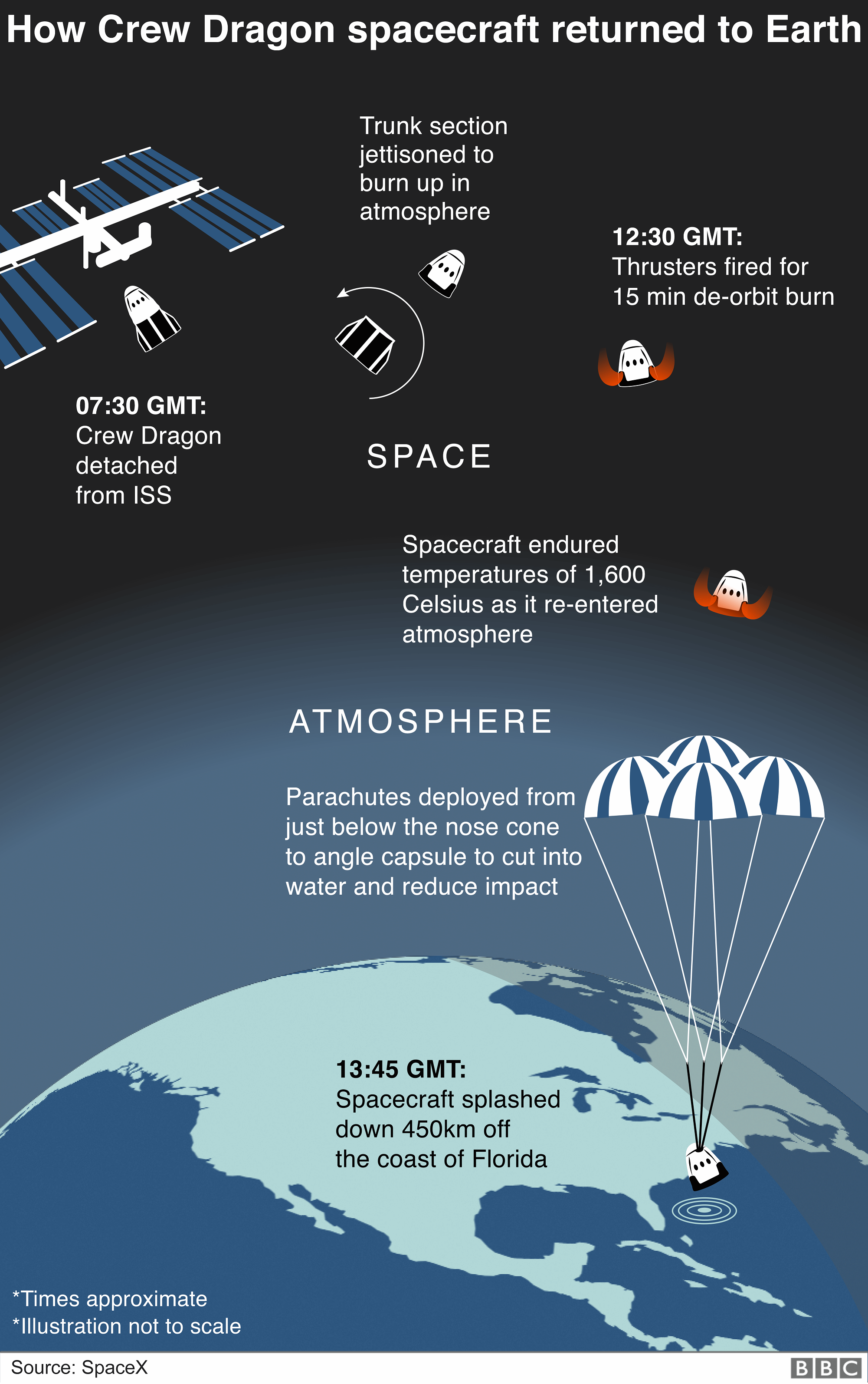 Graphic: How the Dragon spacecraft returned to Earth